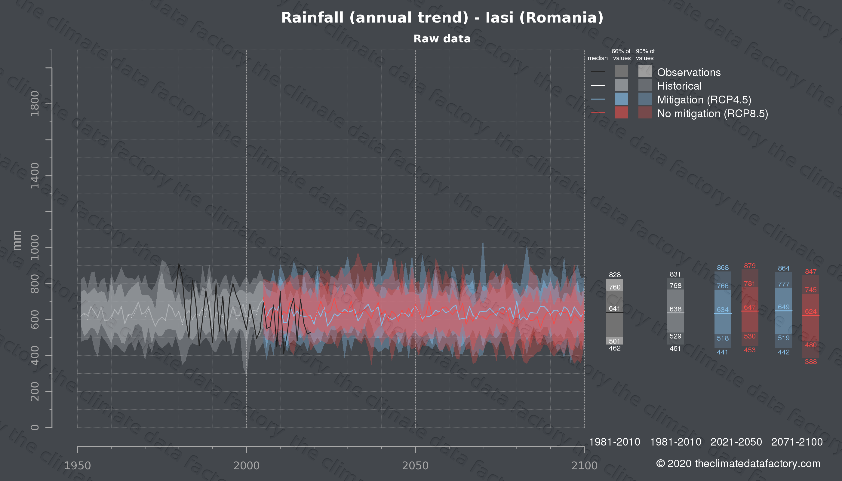 Graphic of projected rainfall for Iasi (Romania) under two climate change mitigation policy scenarios (RCP4.5, RCP8.5). Represented climate data are raw data from IPCC models. https://theclimatedatafactory.com