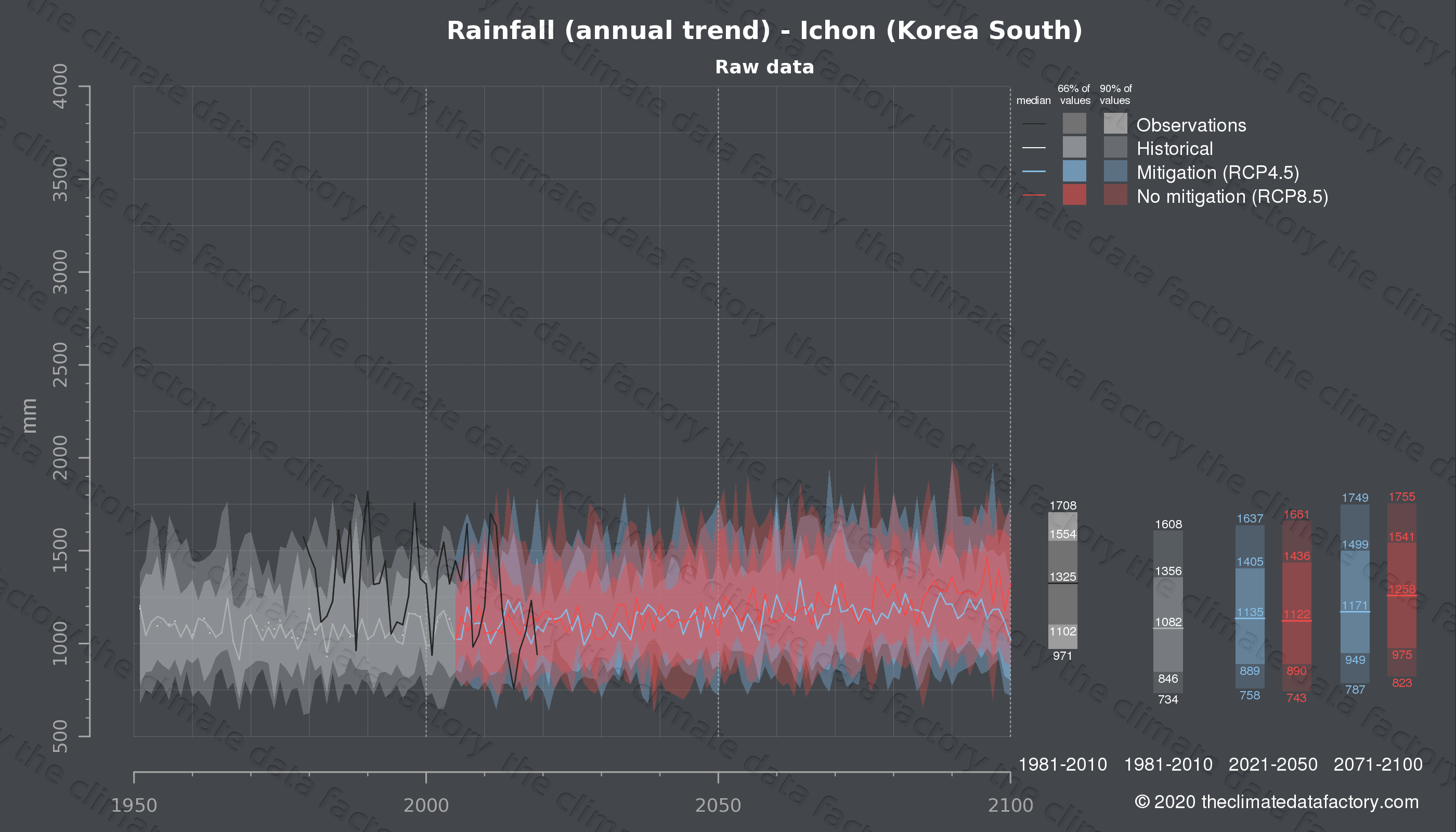 Graphic of projected rainfall for Ichon (South Korea) under two climate change mitigation policy scenarios (RCP4.5, RCP8.5). Represented climate data are raw data from IPCC models. https://theclimatedatafactory.com