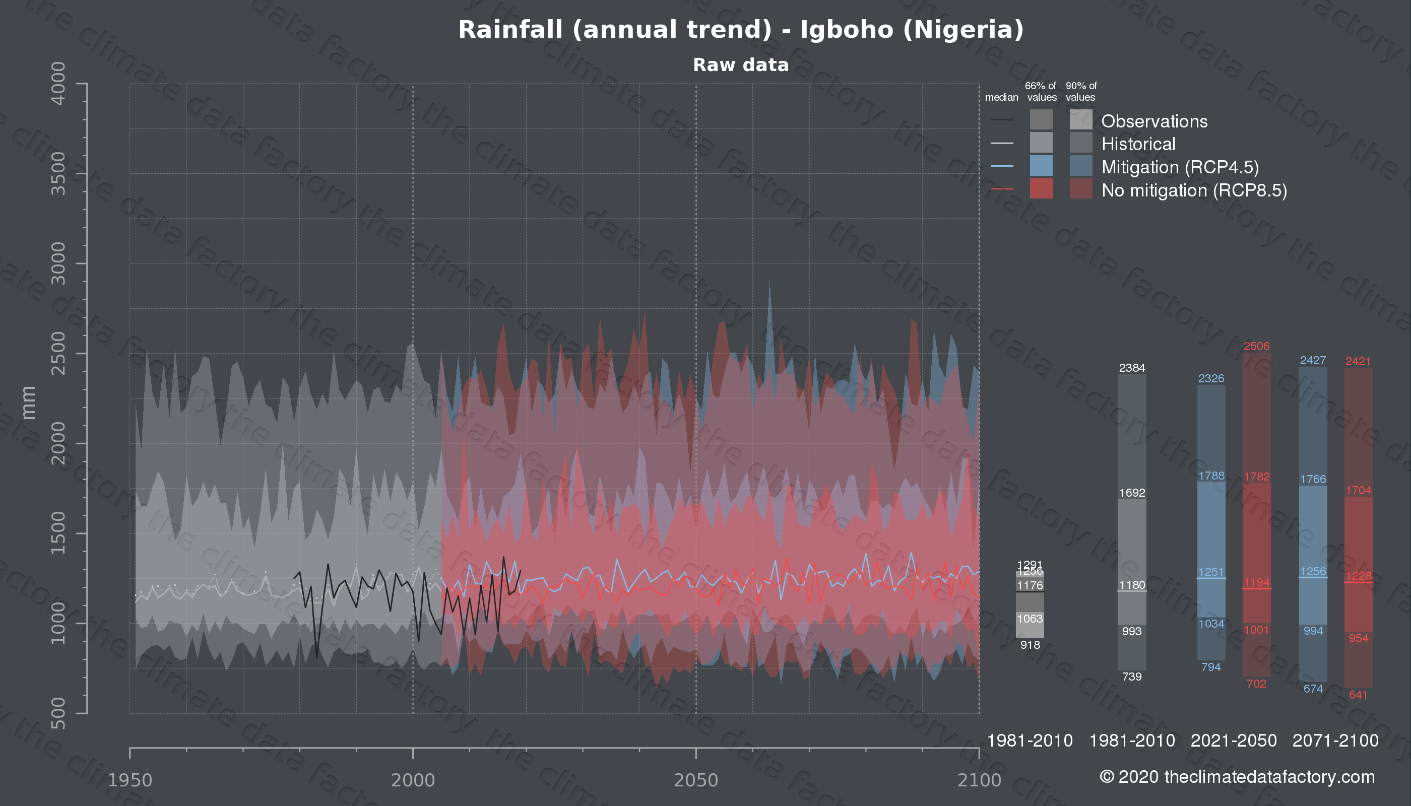Graphic of projected rainfall for Igboho (Nigeria) under two climate change mitigation policy scenarios (RCP4.5, RCP8.5). Represented climate data are raw data from IPCC models. https://theclimatedatafactory.com