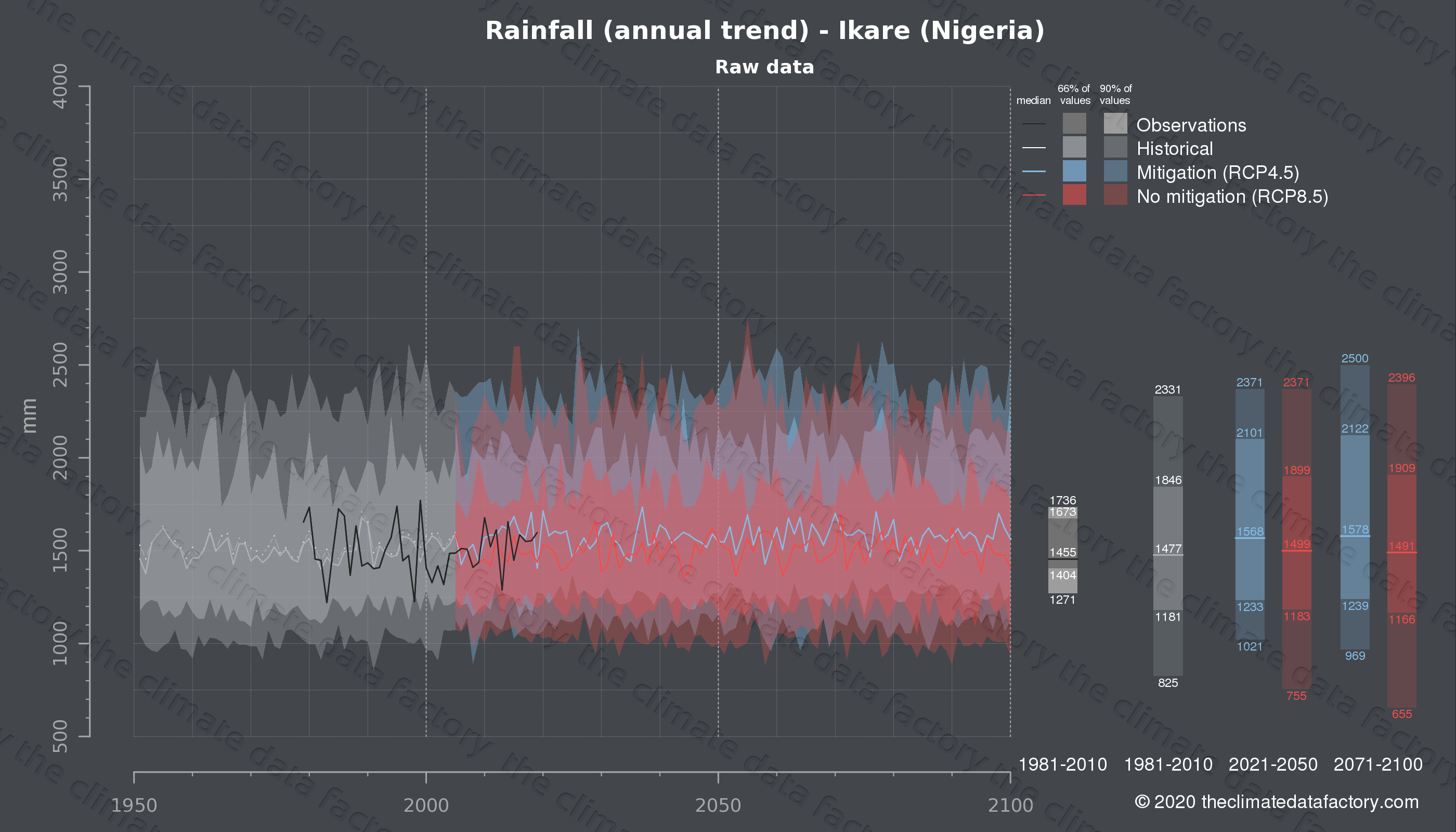 Graphic of projected rainfall for Ikare (Nigeria) under two climate change mitigation policy scenarios (RCP4.5, RCP8.5). Represented climate data are raw data from IPCC models. https://theclimatedatafactory.com