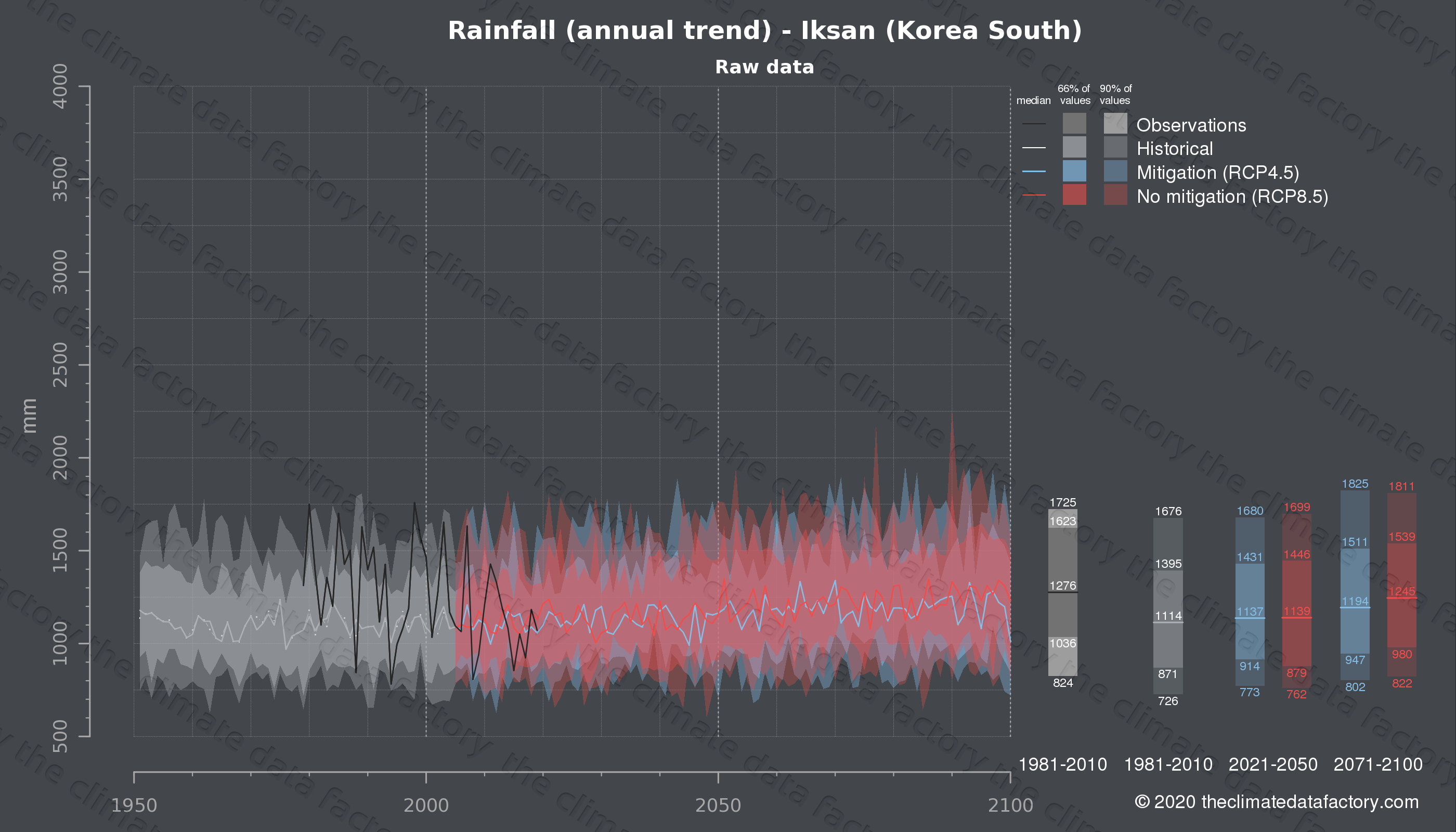 Graphic of projected rainfall for Iksan (South Korea) under two climate change mitigation policy scenarios (RCP4.5, RCP8.5). Represented climate data are raw data from IPCC models. https://theclimatedatafactory.com