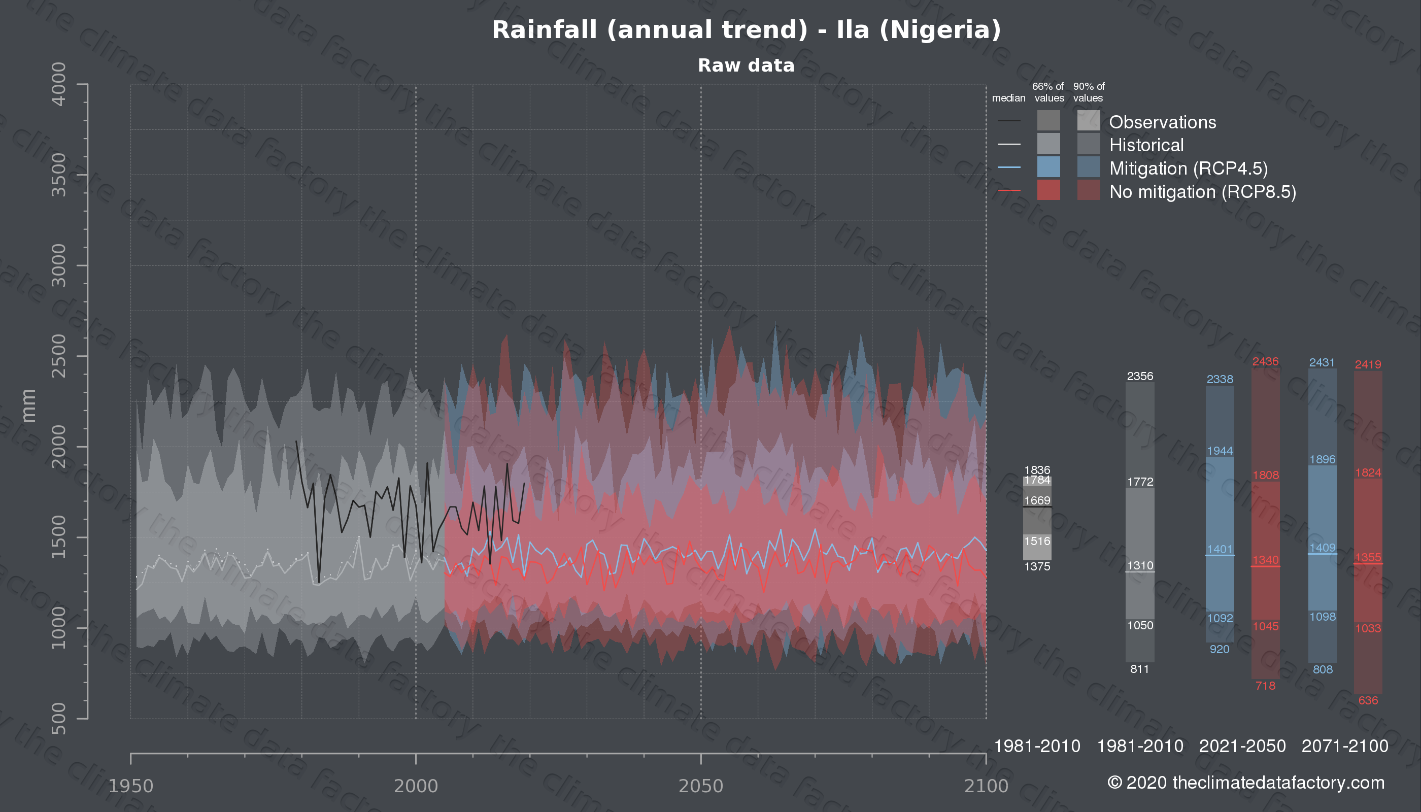 Graphic of projected rainfall for Ila (Nigeria) under two climate change mitigation policy scenarios (RCP4.5, RCP8.5). Represented climate data are raw data from IPCC models. https://theclimatedatafactory.com