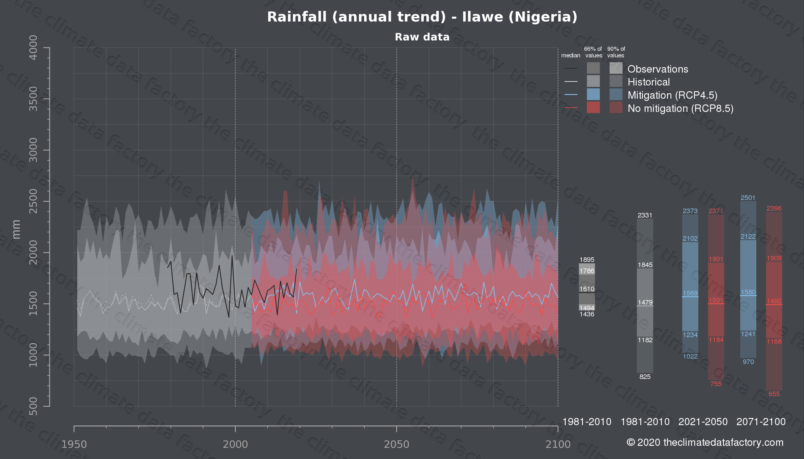 Graphic of projected rainfall for Ilawe (Nigeria) under two climate change mitigation policy scenarios (RCP4.5, RCP8.5). Represented climate data are raw data from IPCC models. https://theclimatedatafactory.com