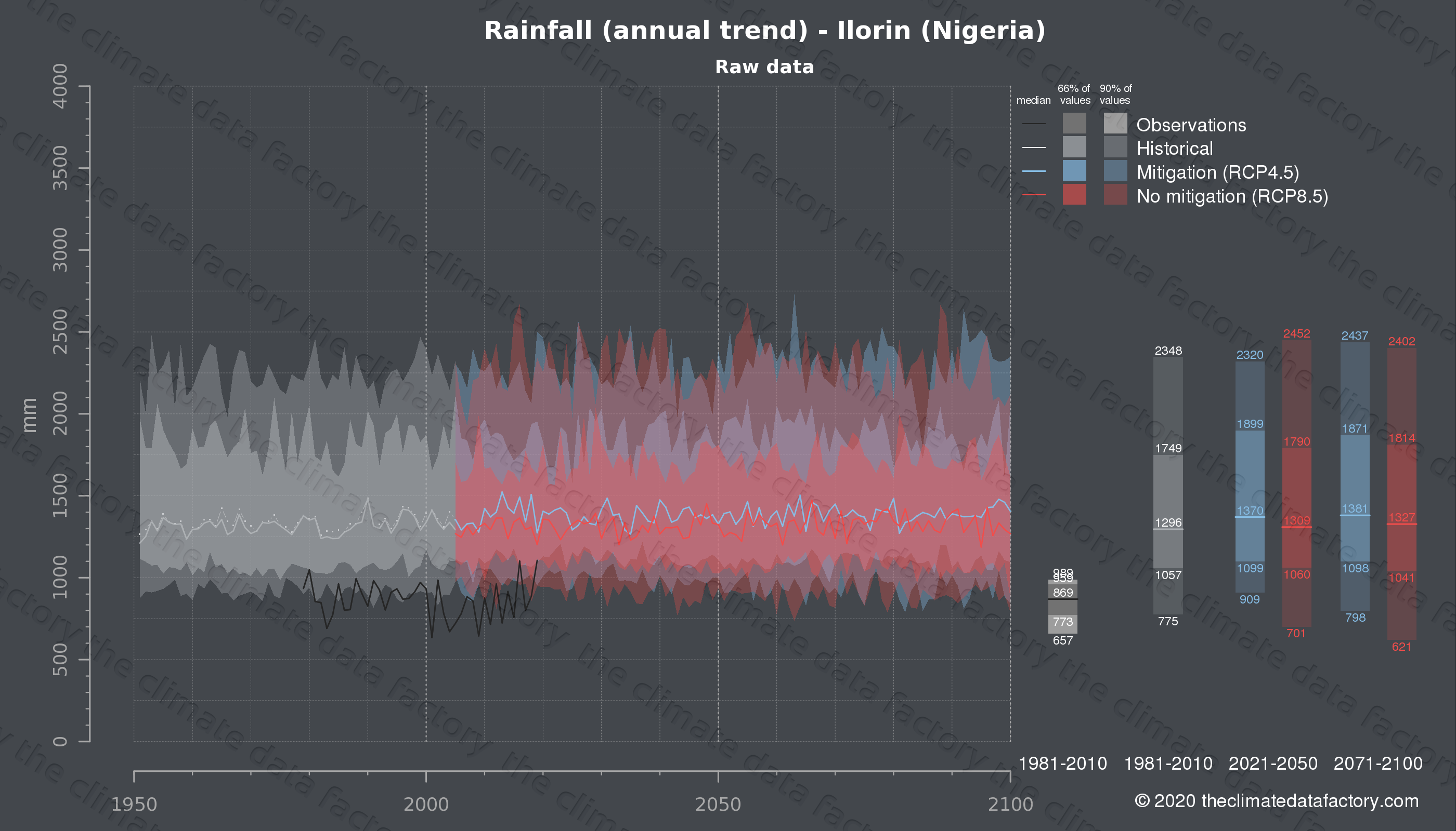Graphic of projected rainfall for Ilorin (Nigeria) under two climate change mitigation policy scenarios (RCP4.5, RCP8.5). Represented climate data are raw data from IPCC models. https://theclimatedatafactory.com