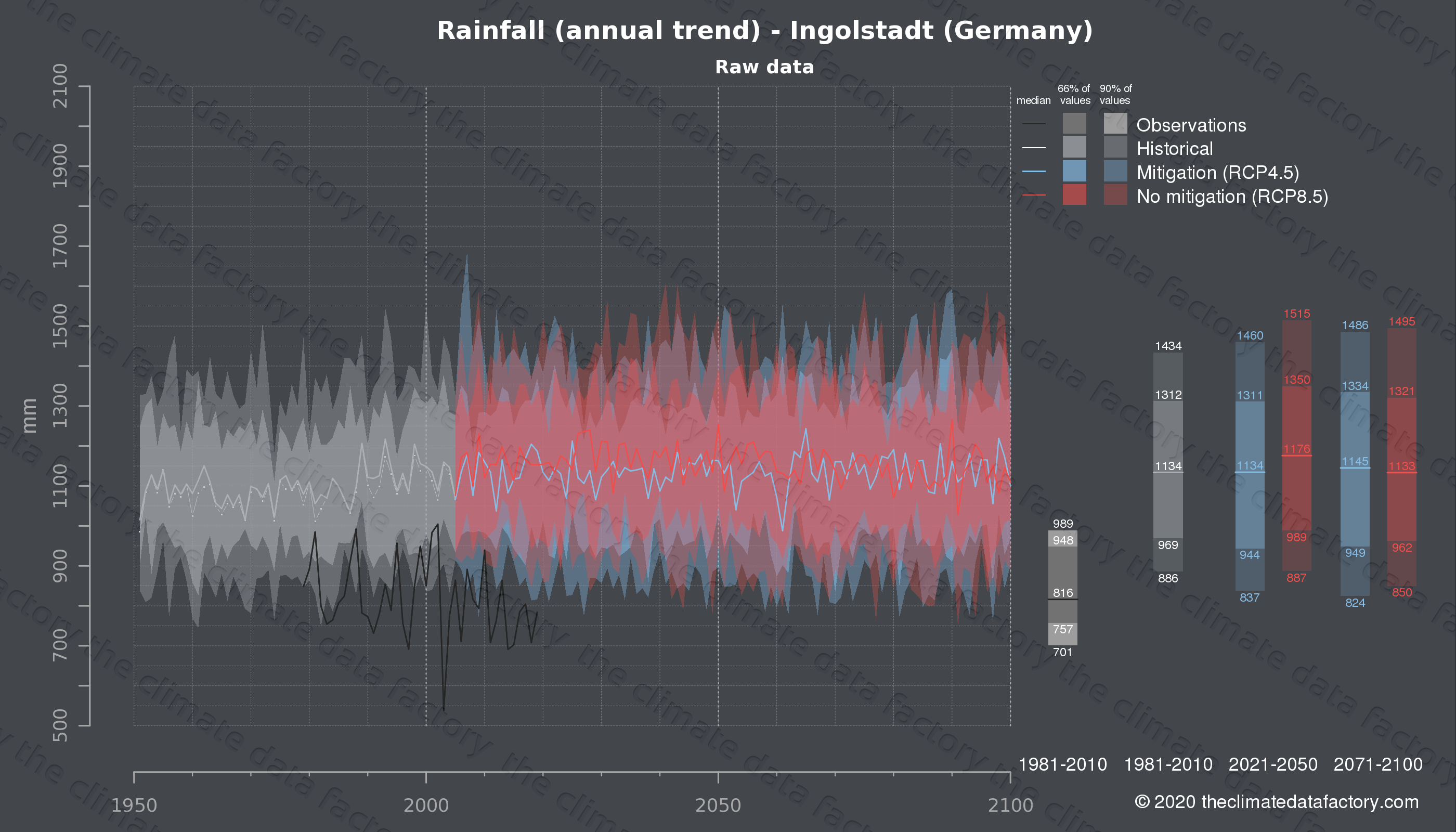 Graphic of projected rainfall for Ingolstadt (Germany) under two climate change mitigation policy scenarios (RCP4.5, RCP8.5). Represented climate data are raw data from IPCC models. https://theclimatedatafactory.com