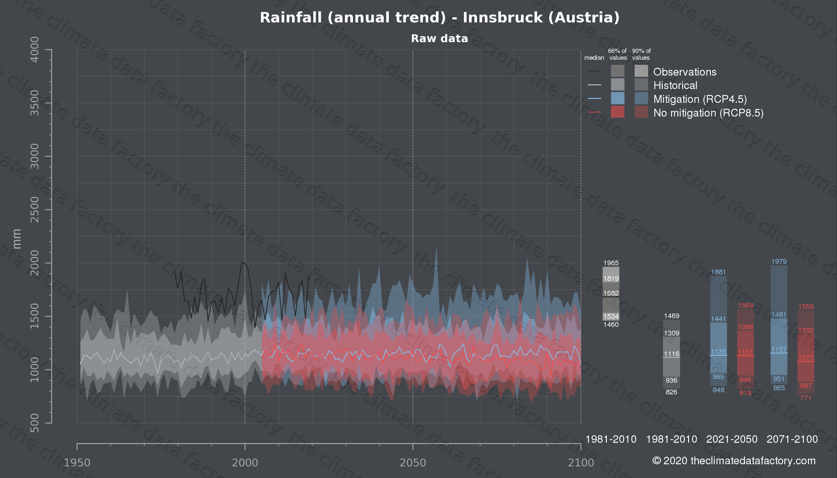 Graphic of projected rainfall for Innsbruck (Austria) under two climate change mitigation policy scenarios (RCP4.5, RCP8.5). Represented climate data are raw data from IPCC models. https://theclimatedatafactory.com