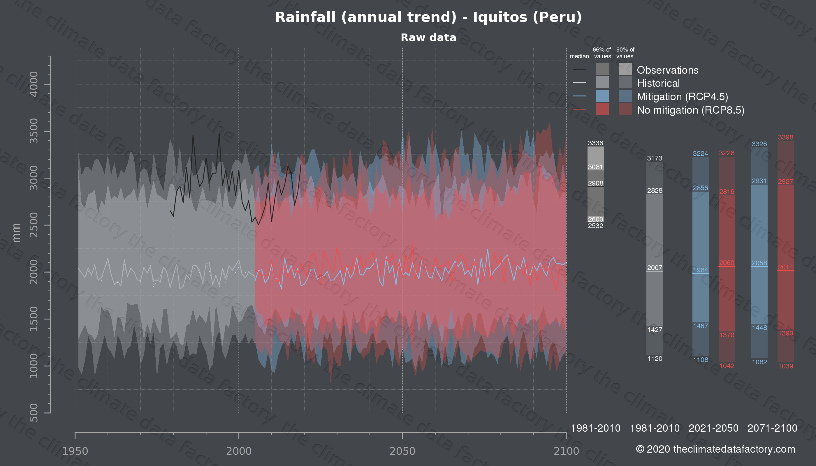 Graphic of projected rainfall for Iquitos (Peru) under two climate change mitigation policy scenarios (RCP4.5, RCP8.5). Represented climate data are raw data from IPCC models. https://theclimatedatafactory.com