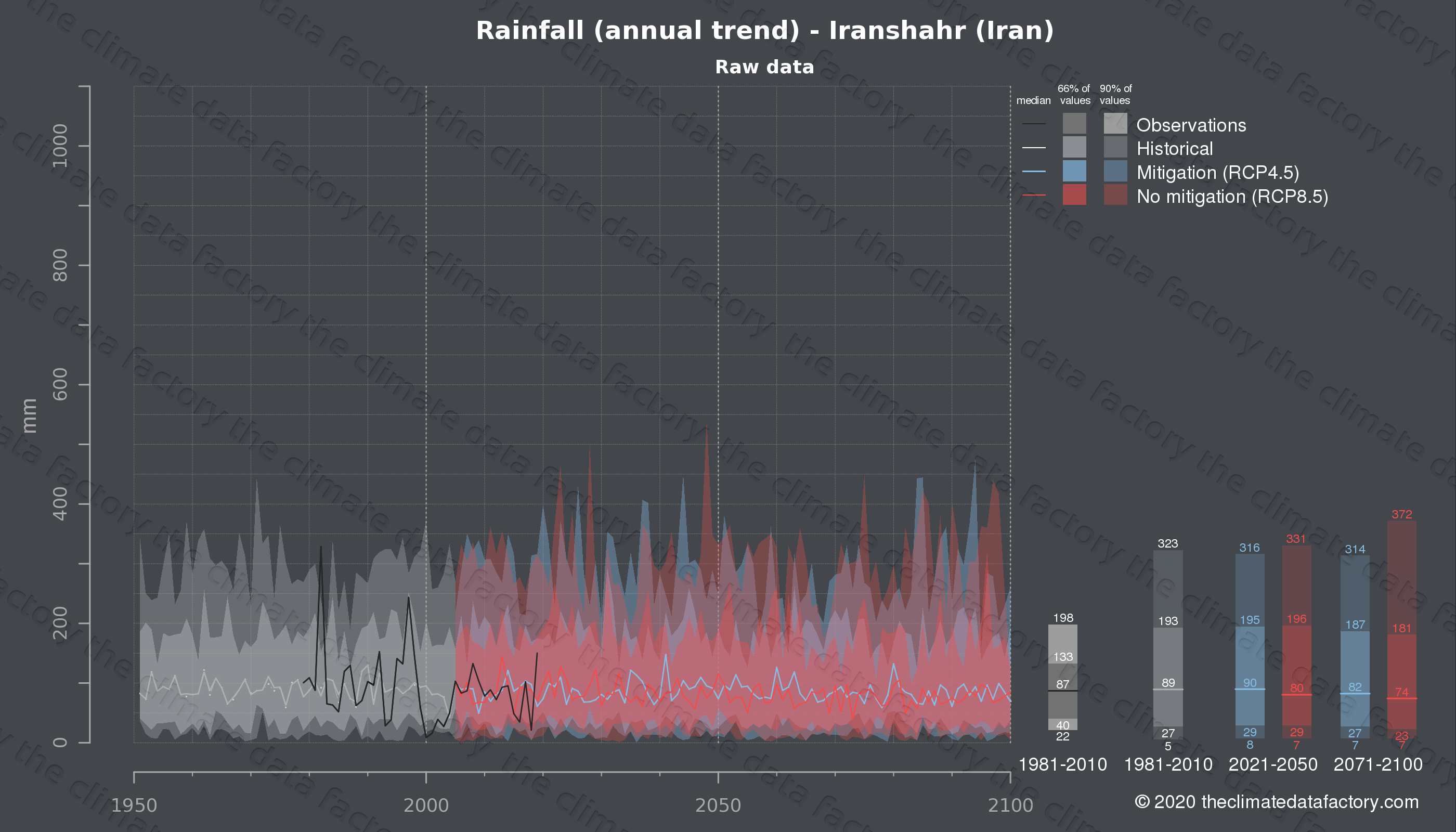 Graphic of projected rainfall for Iranshahr (Iran) under two climate change mitigation policy scenarios (RCP4.5, RCP8.5). Represented climate data are raw data from IPCC models. https://theclimatedatafactory.com