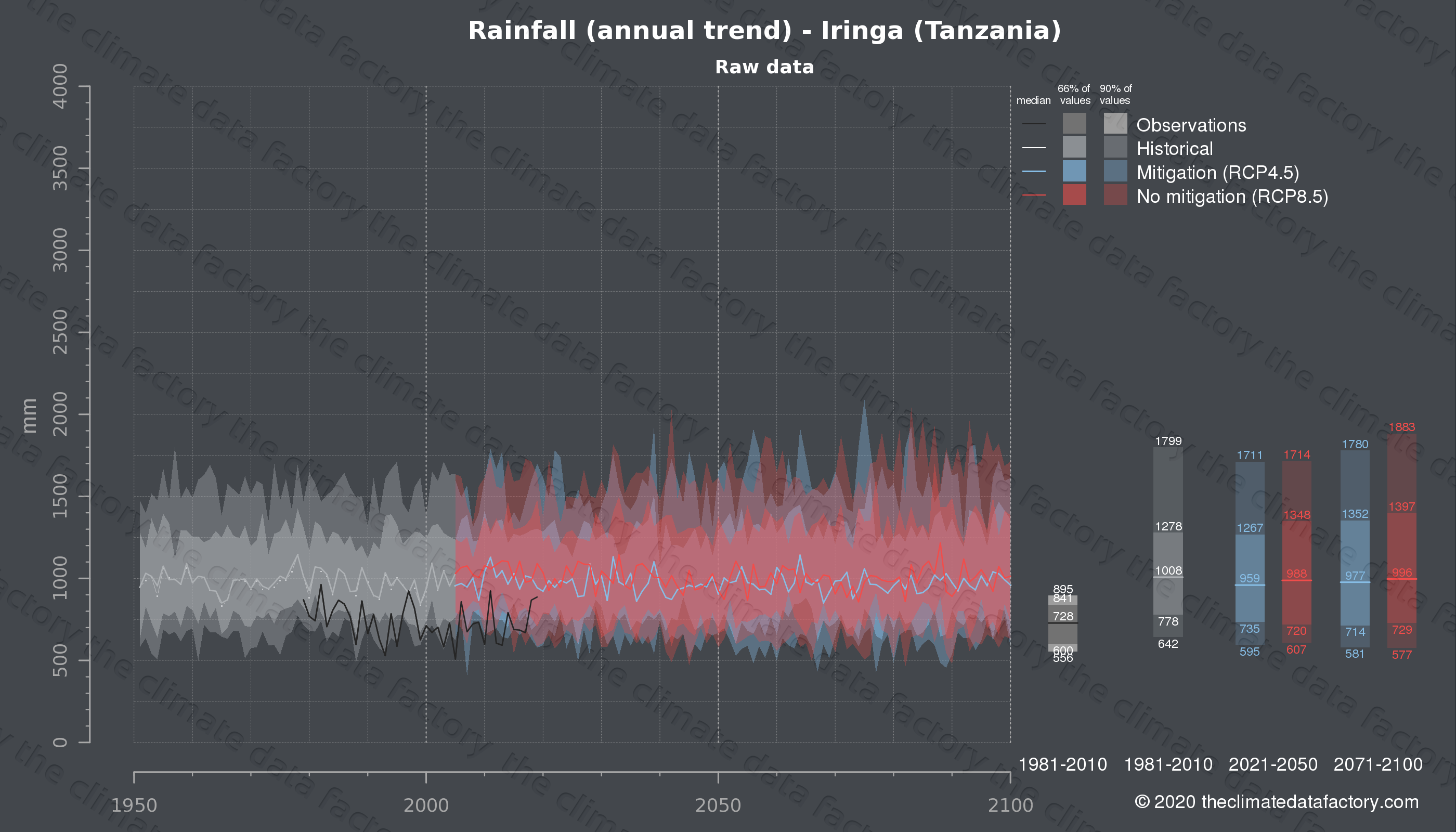 Graphic of projected rainfall for Iringa (Tanzania) under two climate change mitigation policy scenarios (RCP4.5, RCP8.5). Represented climate data are raw data from IPCC models. https://theclimatedatafactory.com
