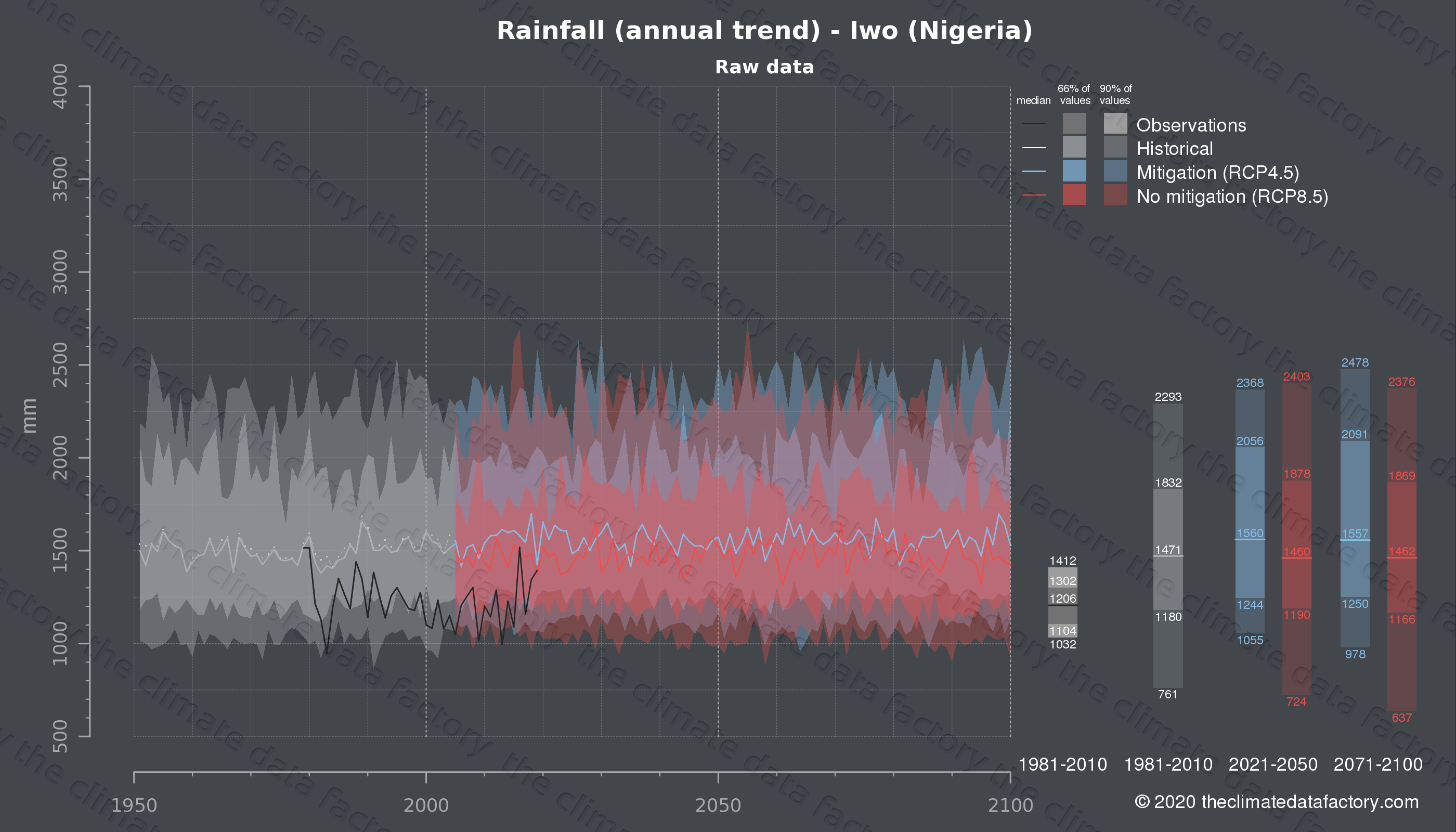 Graphic of projected rainfall for Iwo (Nigeria) under two climate change mitigation policy scenarios (RCP4.5, RCP8.5). Represented climate data are raw data from IPCC models. https://theclimatedatafactory.com