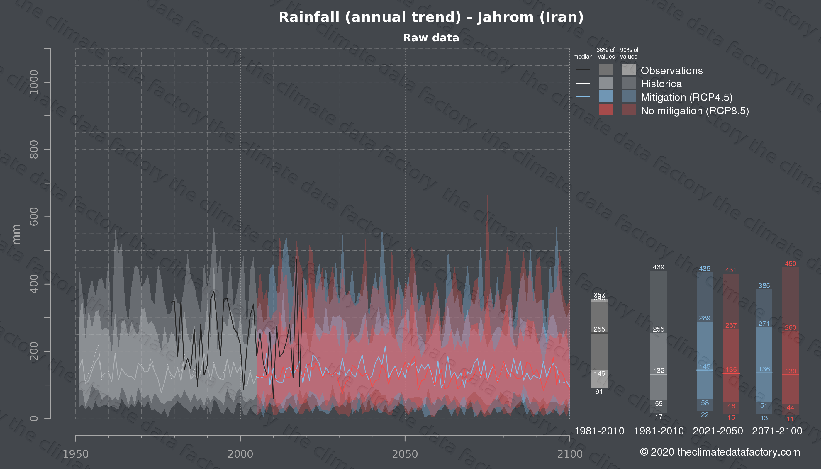Graphic of projected rainfall for Jahrom (Iran) under two climate change mitigation policy scenarios (RCP4.5, RCP8.5). Represented climate data are raw data from IPCC models. https://theclimatedatafactory.com