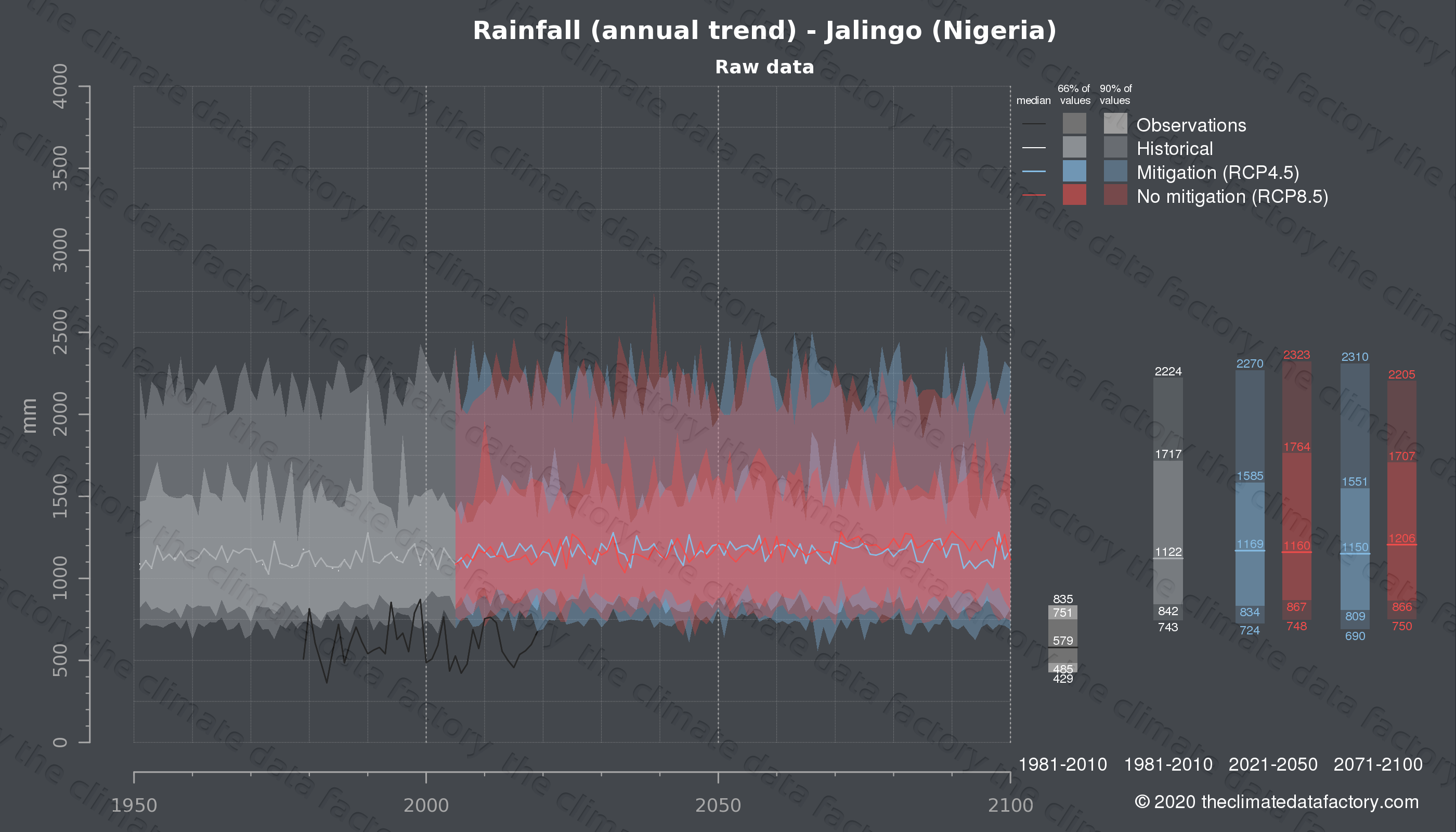 Graphic of projected rainfall for Jalingo (Nigeria) under two climate change mitigation policy scenarios (RCP4.5, RCP8.5). Represented climate data are raw data from IPCC models. https://theclimatedatafactory.com