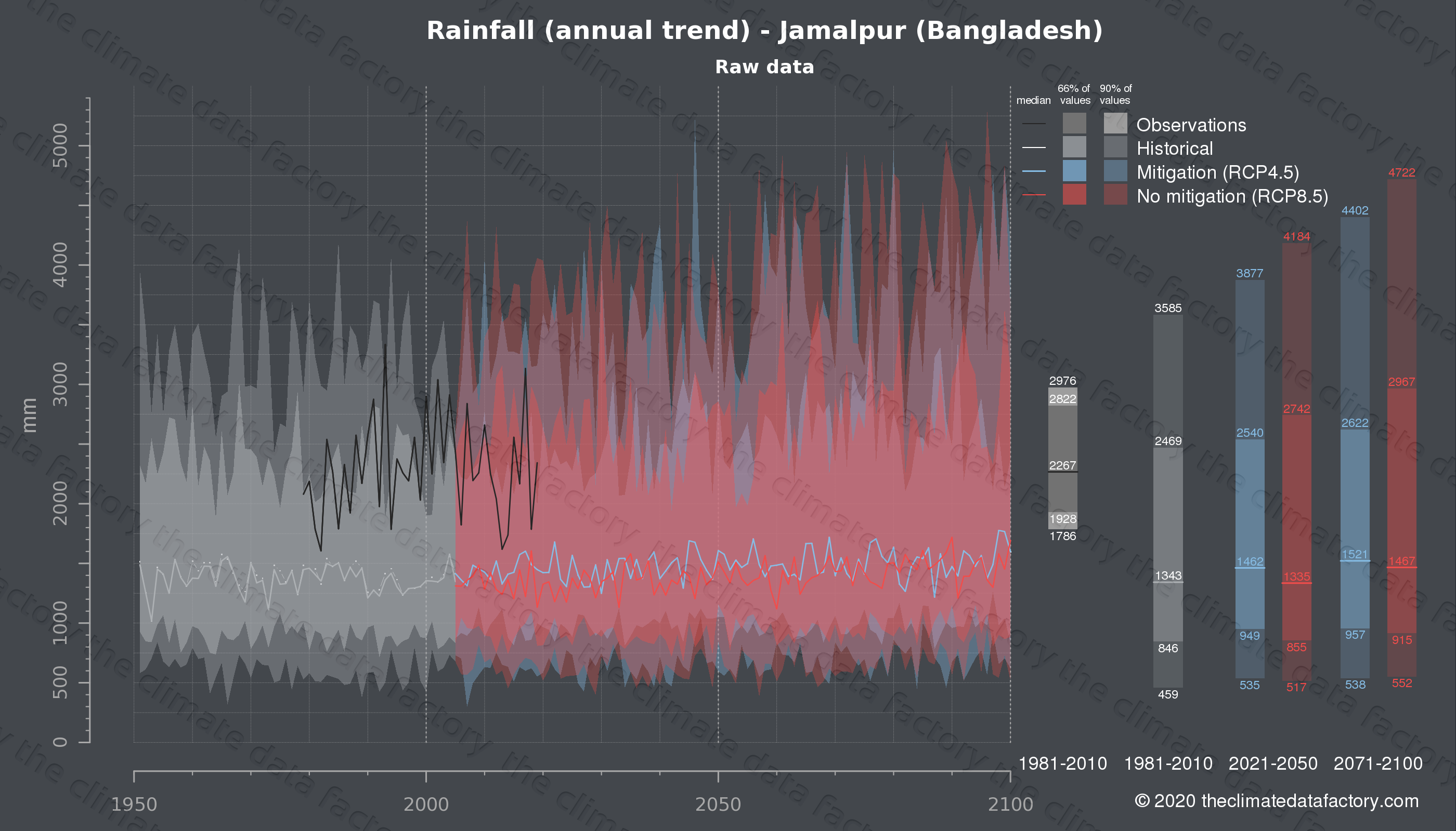 Graphic of projected rainfall for Jamalpur (Bangladesh) under two climate change mitigation policy scenarios (RCP4.5, RCP8.5). Represented climate data are raw data from IPCC models. https://theclimatedatafactory.com