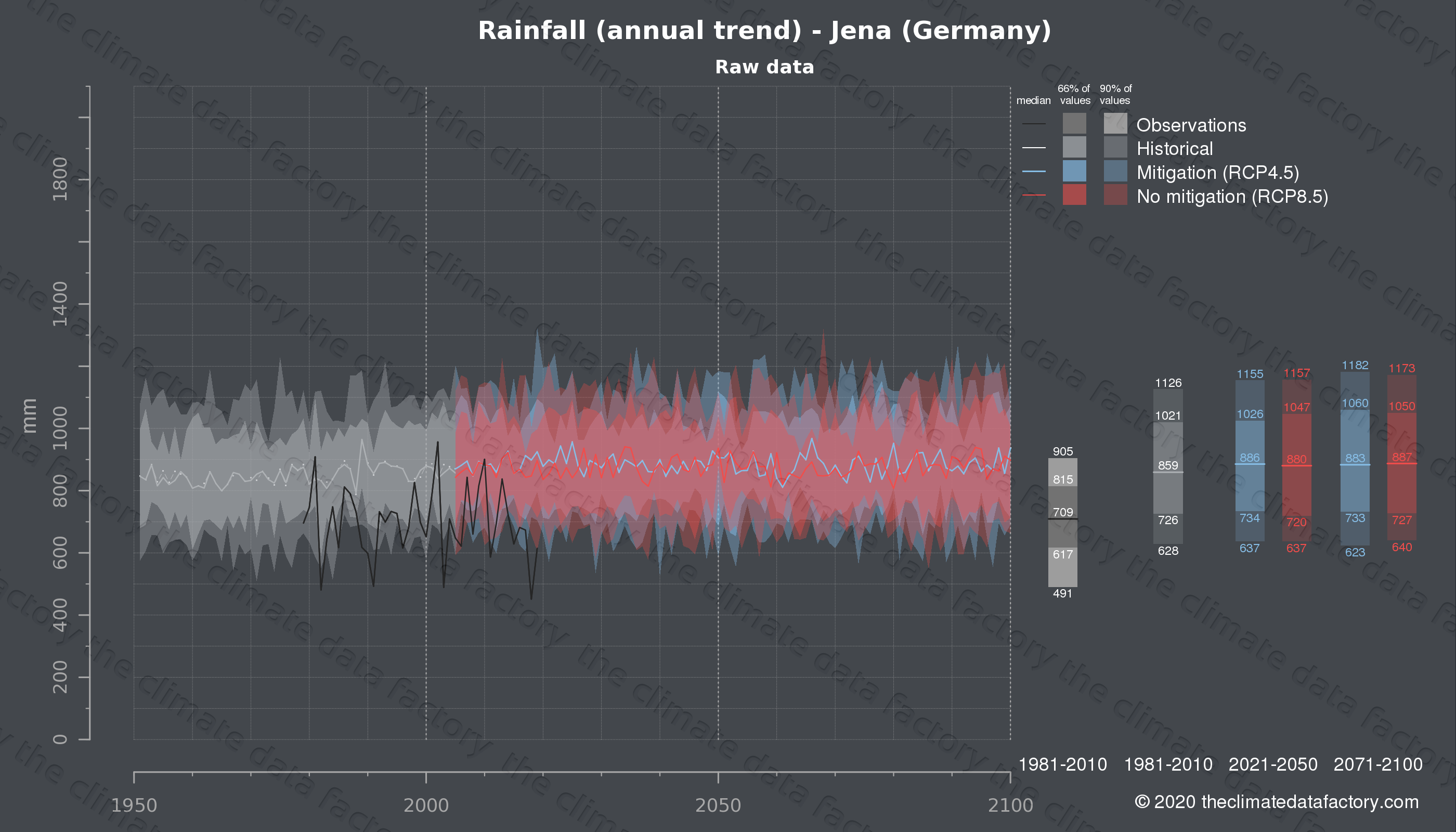 Graphic of projected rainfall for Jena (Germany) under two climate change mitigation policy scenarios (RCP4.5, RCP8.5). Represented climate data are raw data from IPCC models. https://theclimatedatafactory.com