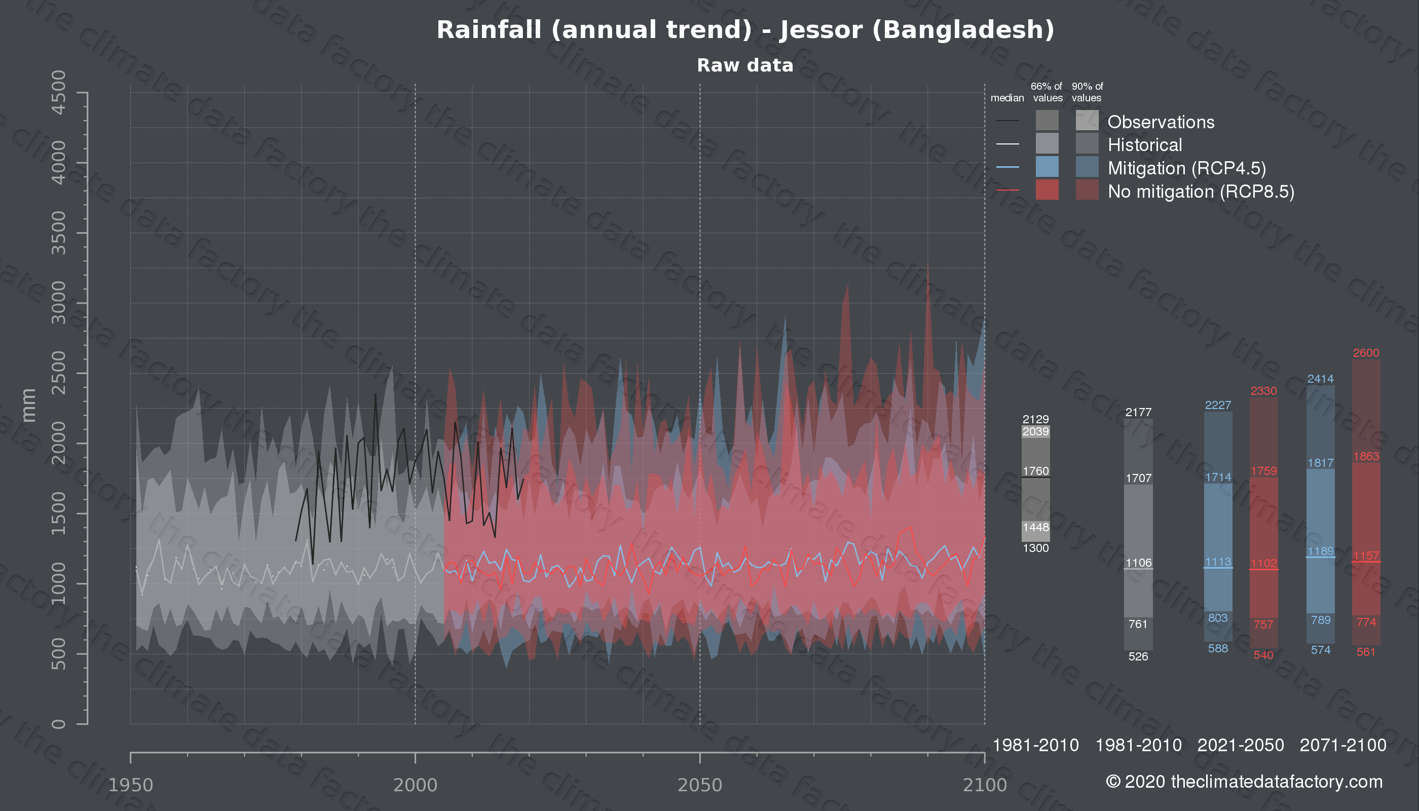 Graphic of projected rainfall for Jessor (Bangladesh) under two climate change mitigation policy scenarios (RCP4.5, RCP8.5). Represented climate data are raw data from IPCC models. https://theclimatedatafactory.com