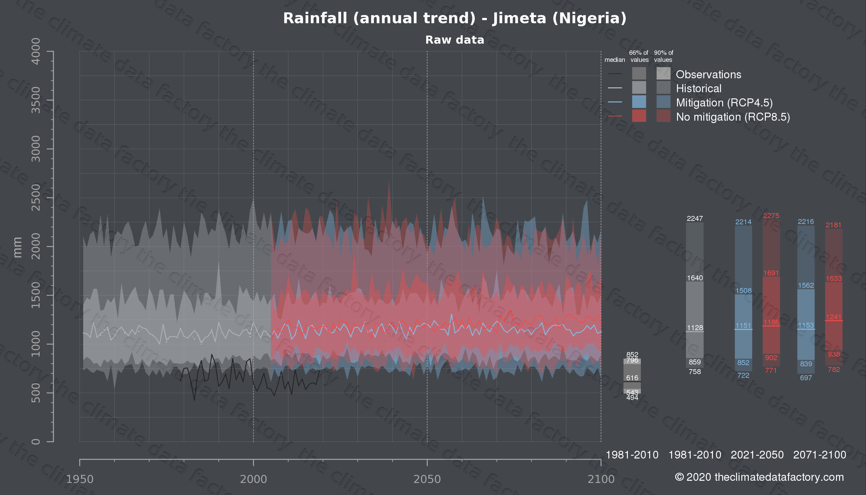 Graphic of projected rainfall for Jimeta (Nigeria) under two climate change mitigation policy scenarios (RCP4.5, RCP8.5). Represented climate data are raw data from IPCC models. https://theclimatedatafactory.com