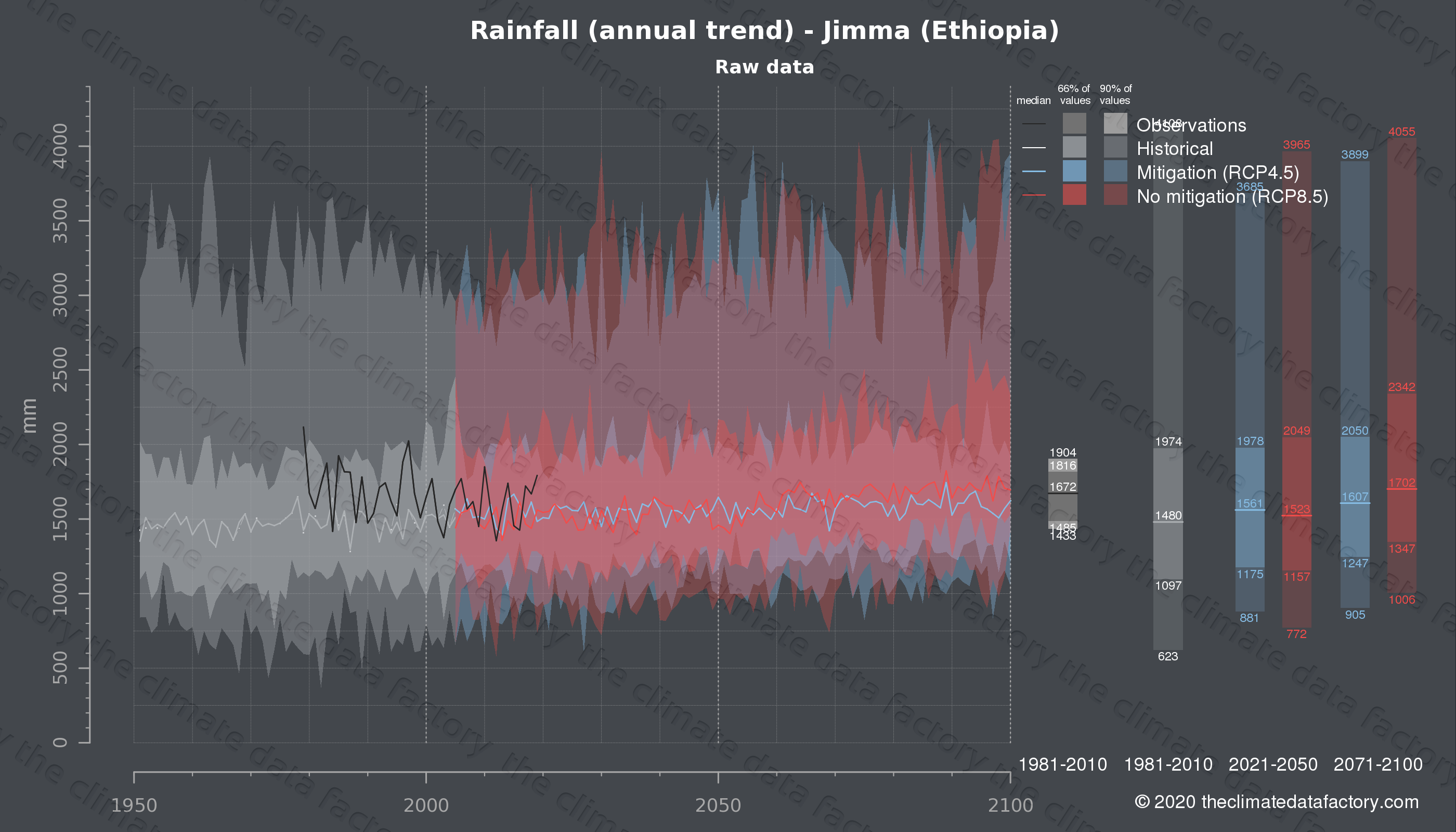 Graphic of projected rainfall for Jimma (Ethiopia) under two climate change mitigation policy scenarios (RCP4.5, RCP8.5). Represented climate data are raw data from IPCC models. https://theclimatedatafactory.com