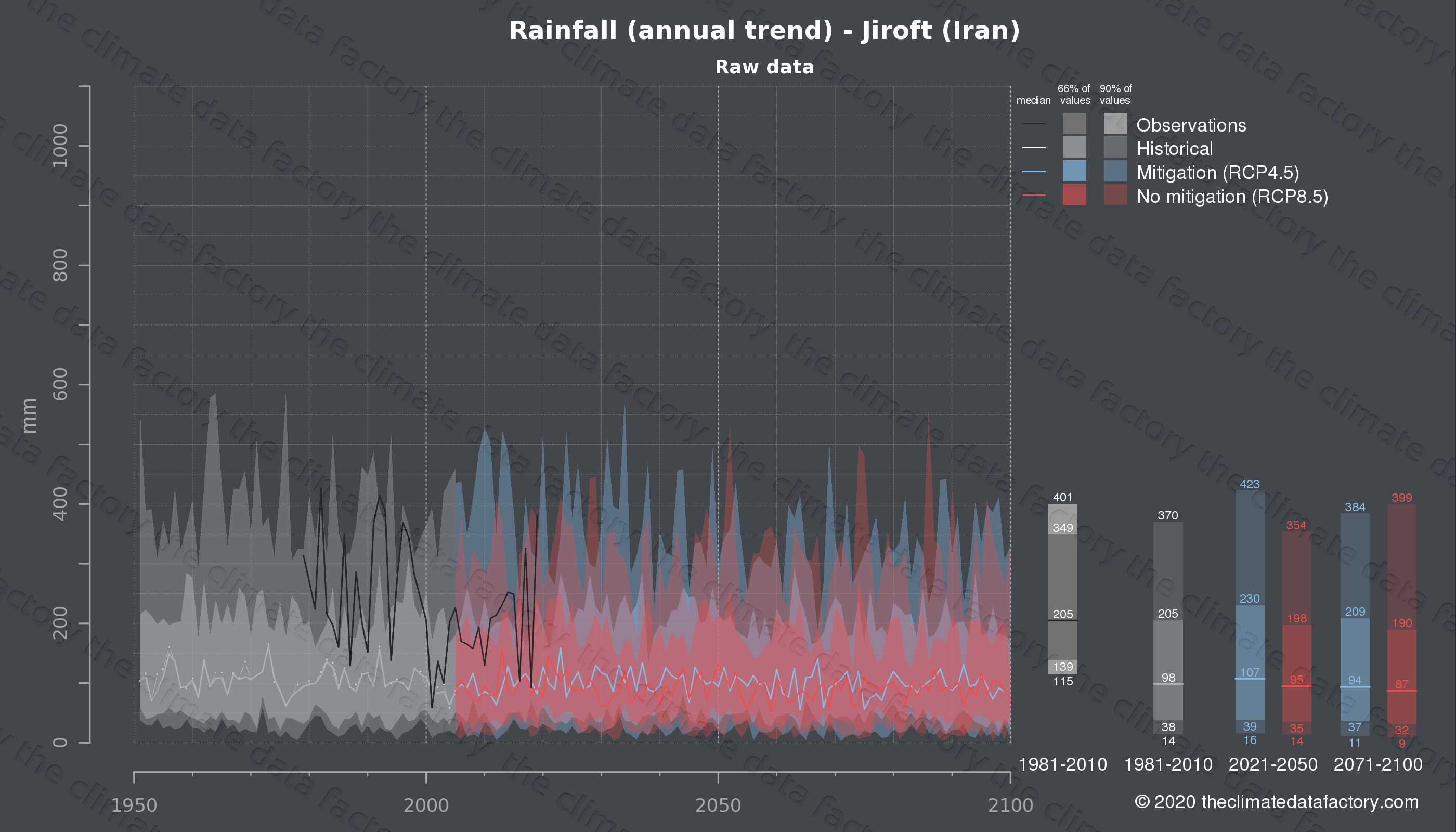 Graphic of projected rainfall for Jiroft (Iran) under two climate change mitigation policy scenarios (RCP4.5, RCP8.5). Represented climate data are raw data from IPCC models. https://theclimatedatafactory.com