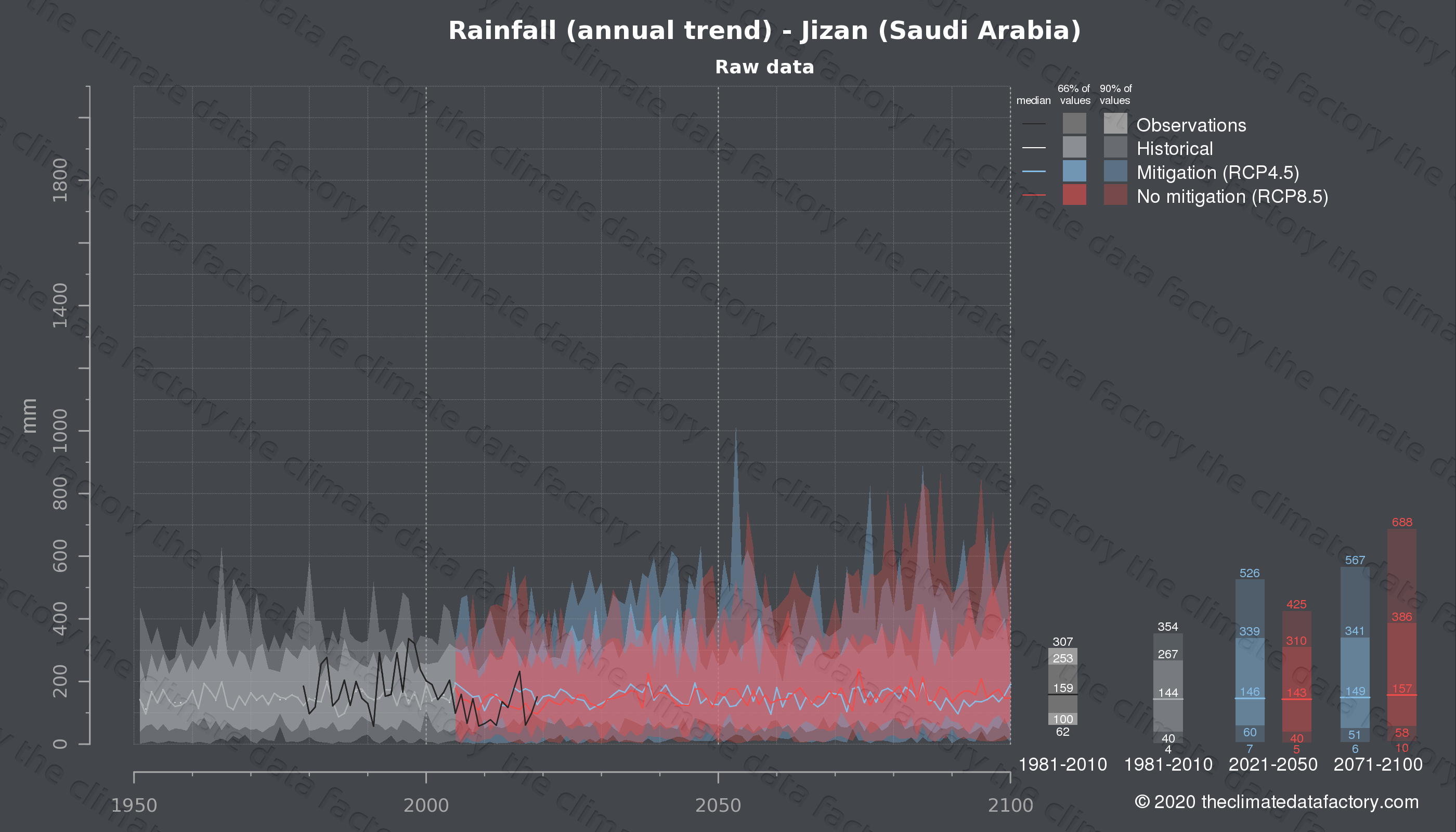 Graphic of projected rainfall for Jizan (Saudi Arabia) under two climate change mitigation policy scenarios (RCP4.5, RCP8.5). Represented climate data are raw data from IPCC models. https://theclimatedatafactory.com