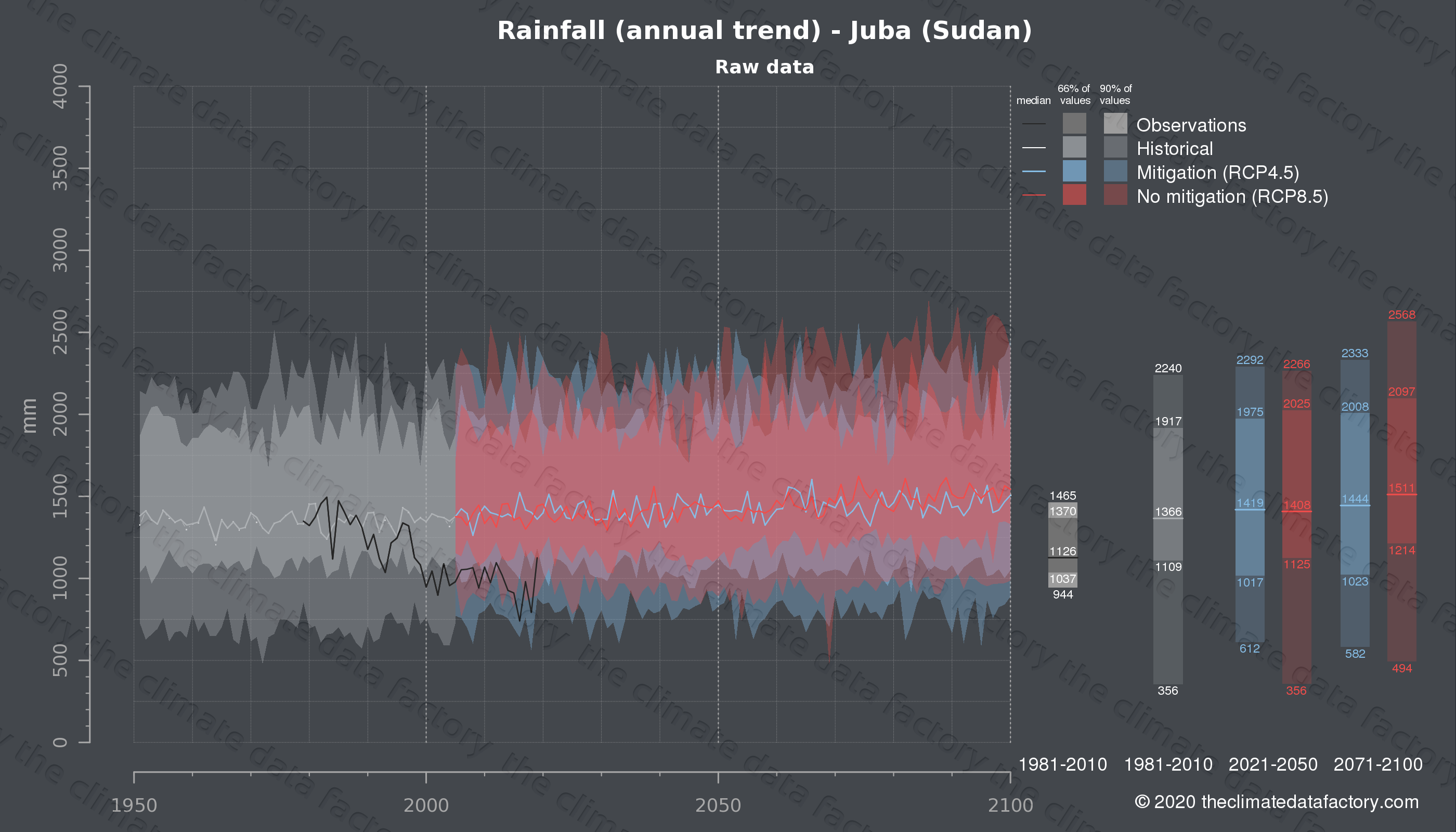 Graphic of projected rainfall for Juba (Sudan) under two climate change mitigation policy scenarios (RCP4.5, RCP8.5). Represented climate data are raw data from IPCC models. https://theclimatedatafactory.com
