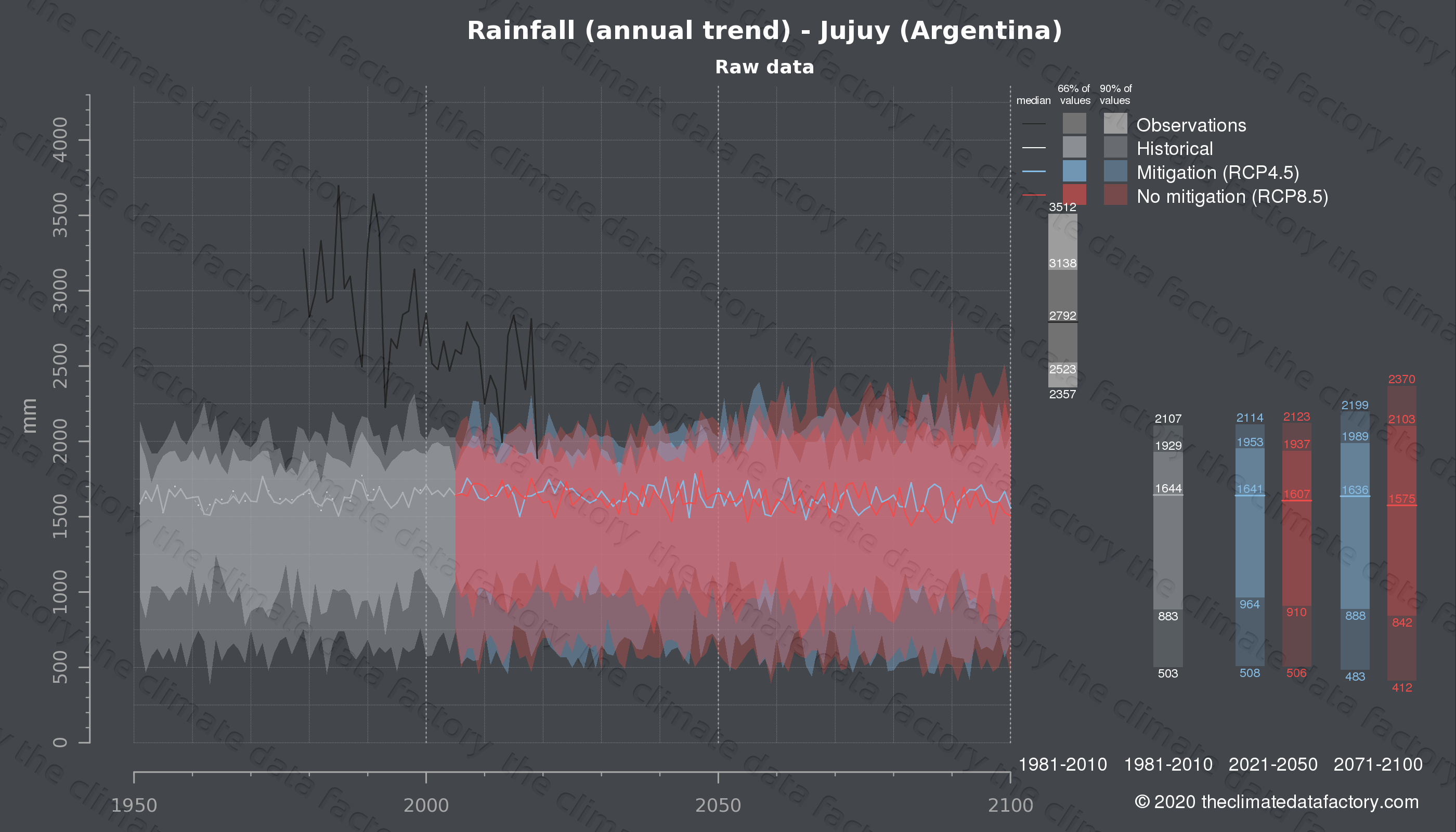 Graphic of projected rainfall for Jujuy (Argentina) under two climate change mitigation policy scenarios (RCP4.5, RCP8.5). Represented climate data are raw data from IPCC models. https://theclimatedatafactory.com