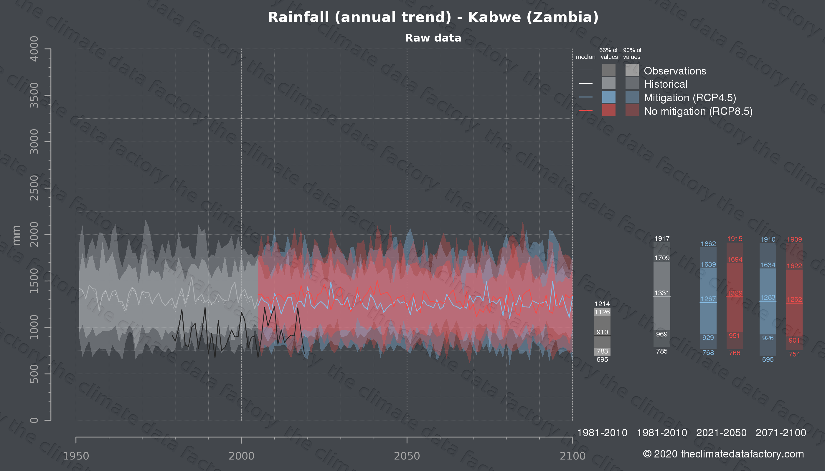 Graphic of projected rainfall for Kabwe (Zambia) under two climate change mitigation policy scenarios (RCP4.5, RCP8.5). Represented climate data are raw data from IPCC models. https://theclimatedatafactory.com