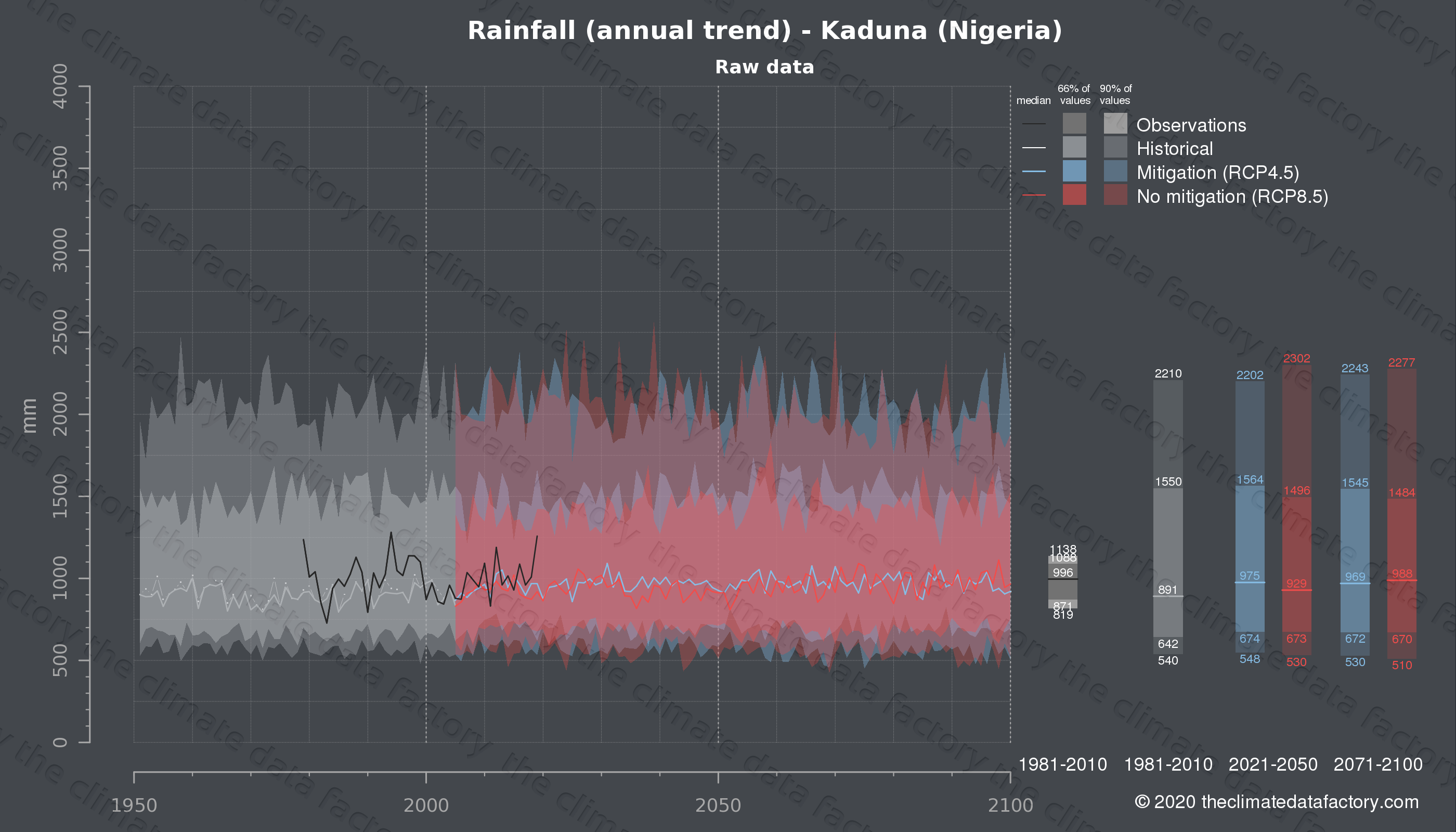 Graphic of projected rainfall for Kaduna (Nigeria) under two climate change mitigation policy scenarios (RCP4.5, RCP8.5). Represented climate data are raw data from IPCC models. https://theclimatedatafactory.com