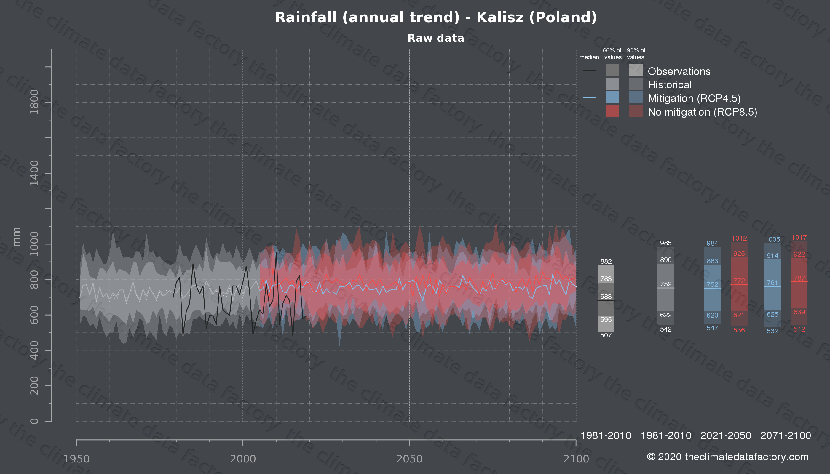 Graphic of projected rainfall for Kalisz (Poland) under two climate change mitigation policy scenarios (RCP4.5, RCP8.5). Represented climate data are raw data from IPCC models. https://theclimatedatafactory.com