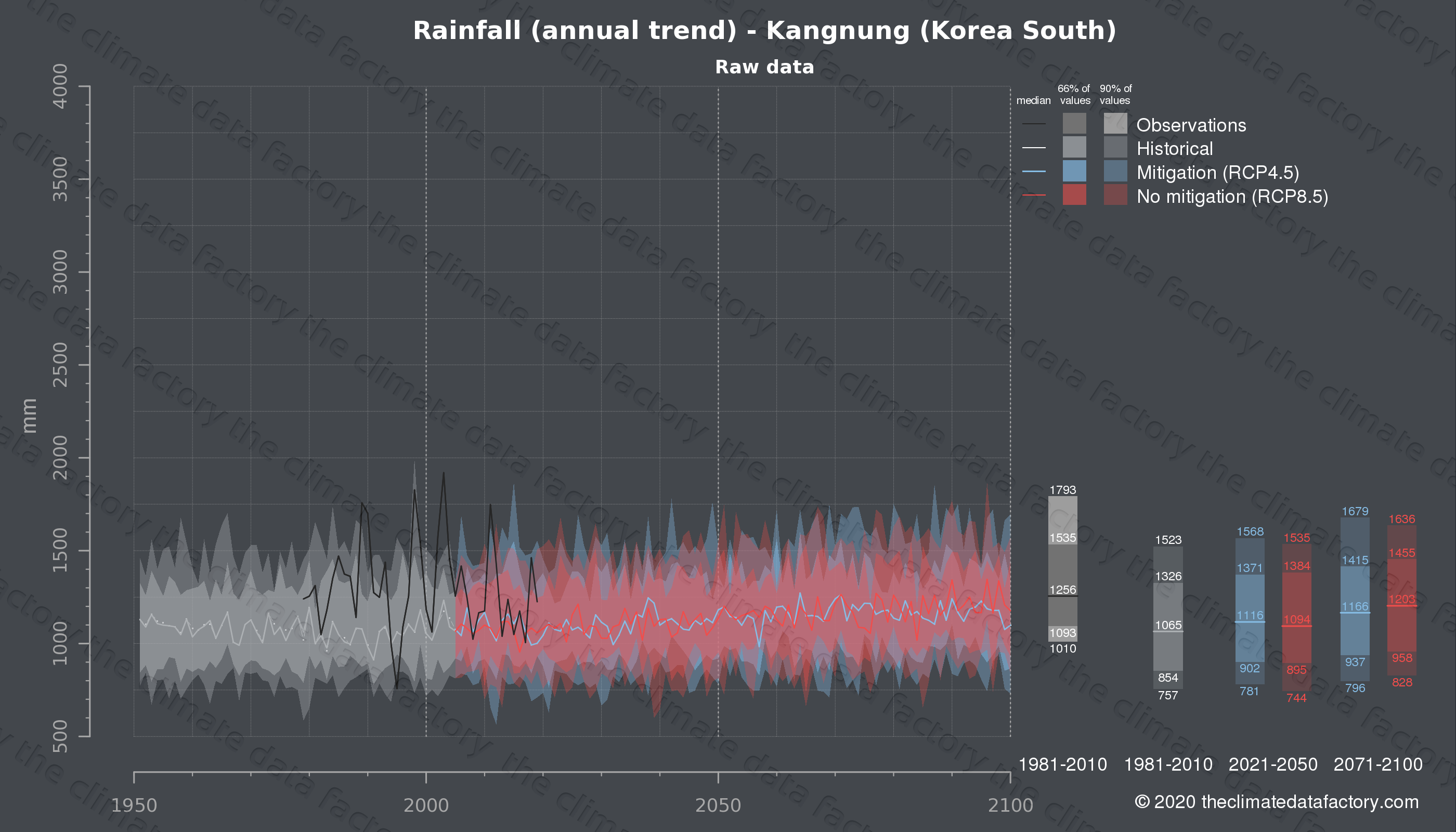 Graphic of projected rainfall for Kangnung (South Korea) under two climate change mitigation policy scenarios (RCP4.5, RCP8.5). Represented climate data are raw data from IPCC models. https://theclimatedatafactory.com