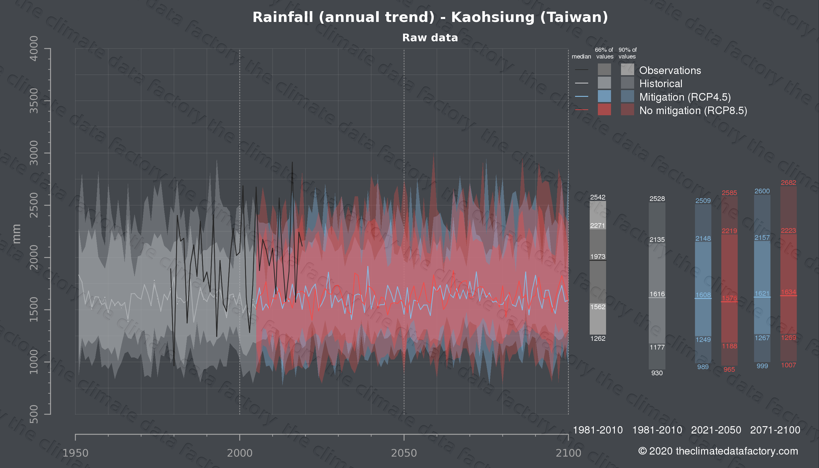Graphic of projected rainfall for Kaohsiung (Taiwan) under two climate change mitigation policy scenarios (RCP4.5, RCP8.5). Represented climate data are raw data from IPCC models. https://theclimatedatafactory.com