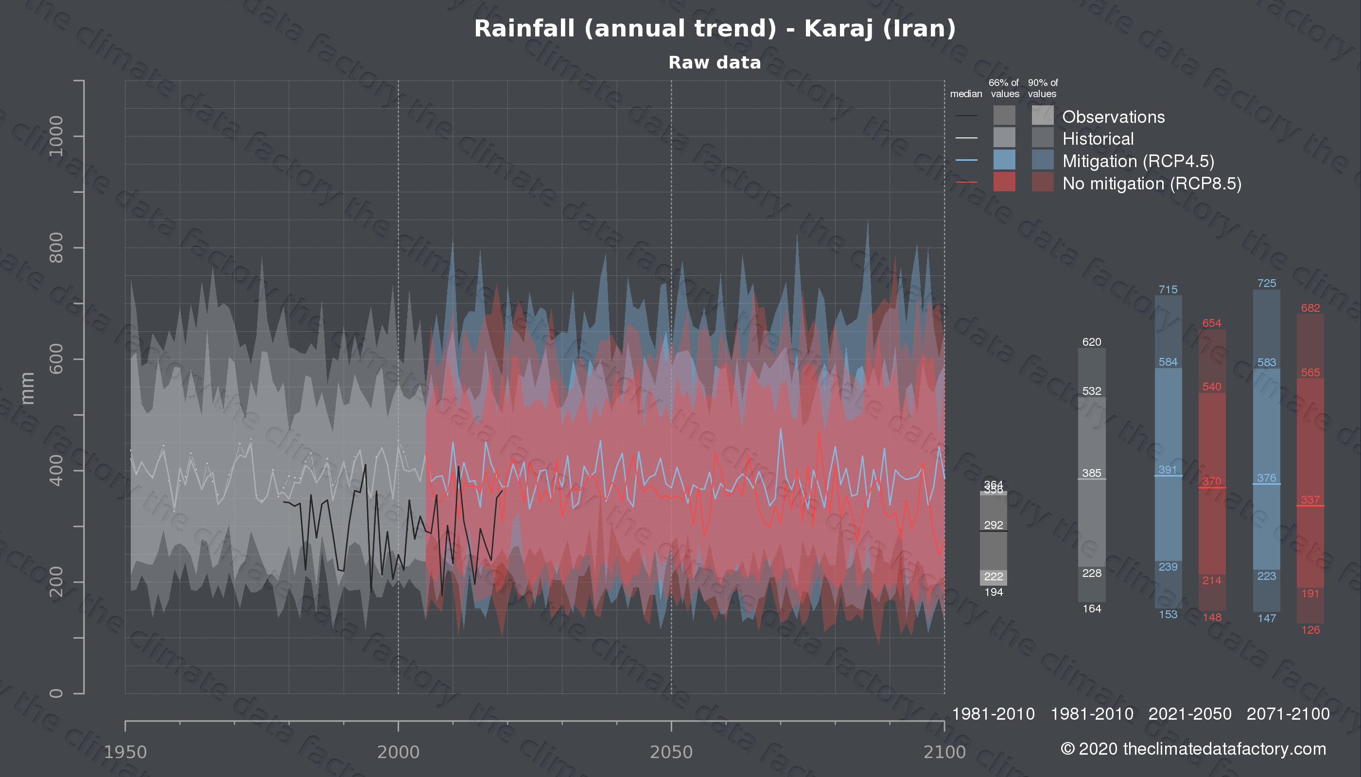 Graphic of projected rainfall for Karaj (Iran) under two climate change mitigation policy scenarios (RCP4.5, RCP8.5). Represented climate data are raw data from IPCC models. https://theclimatedatafactory.com
