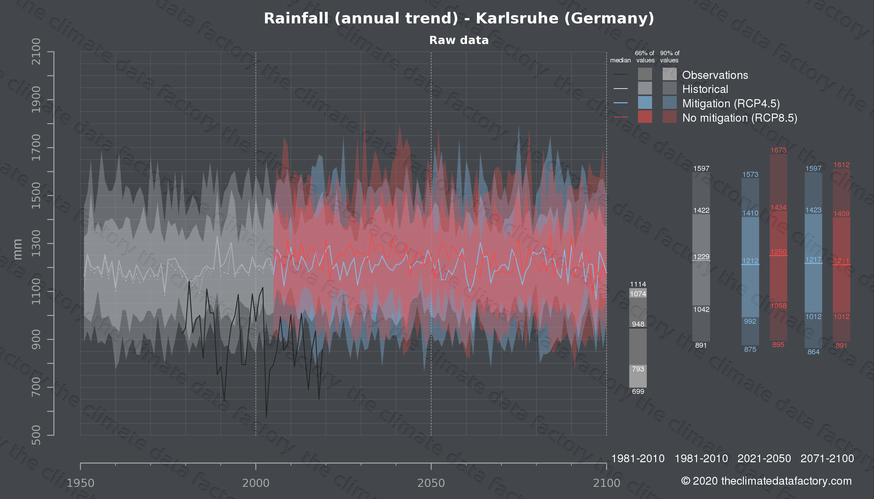Graphic of projected rainfall for Karlsruhe (Germany) under two climate change mitigation policy scenarios (RCP4.5, RCP8.5). Represented climate data are raw data from IPCC models. https://theclimatedatafactory.com