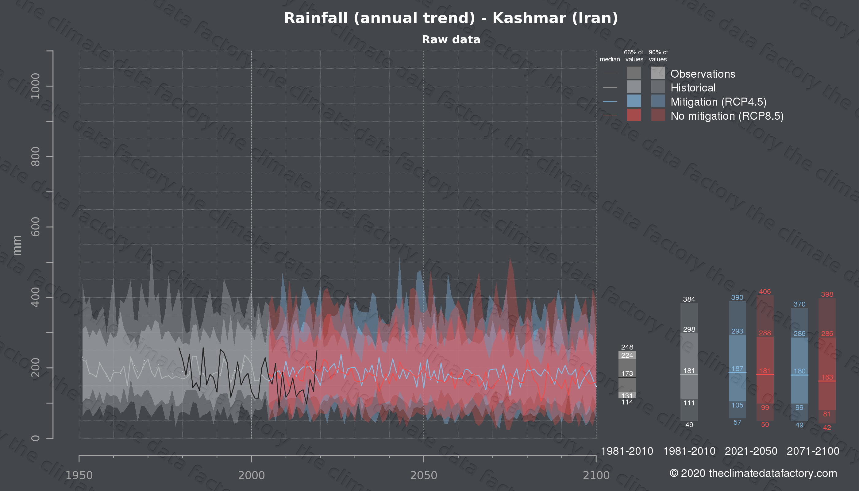 Graphic of projected rainfall for Kashmar (Iran) under two climate change mitigation policy scenarios (RCP4.5, RCP8.5). Represented climate data are raw data from IPCC models. https://theclimatedatafactory.com