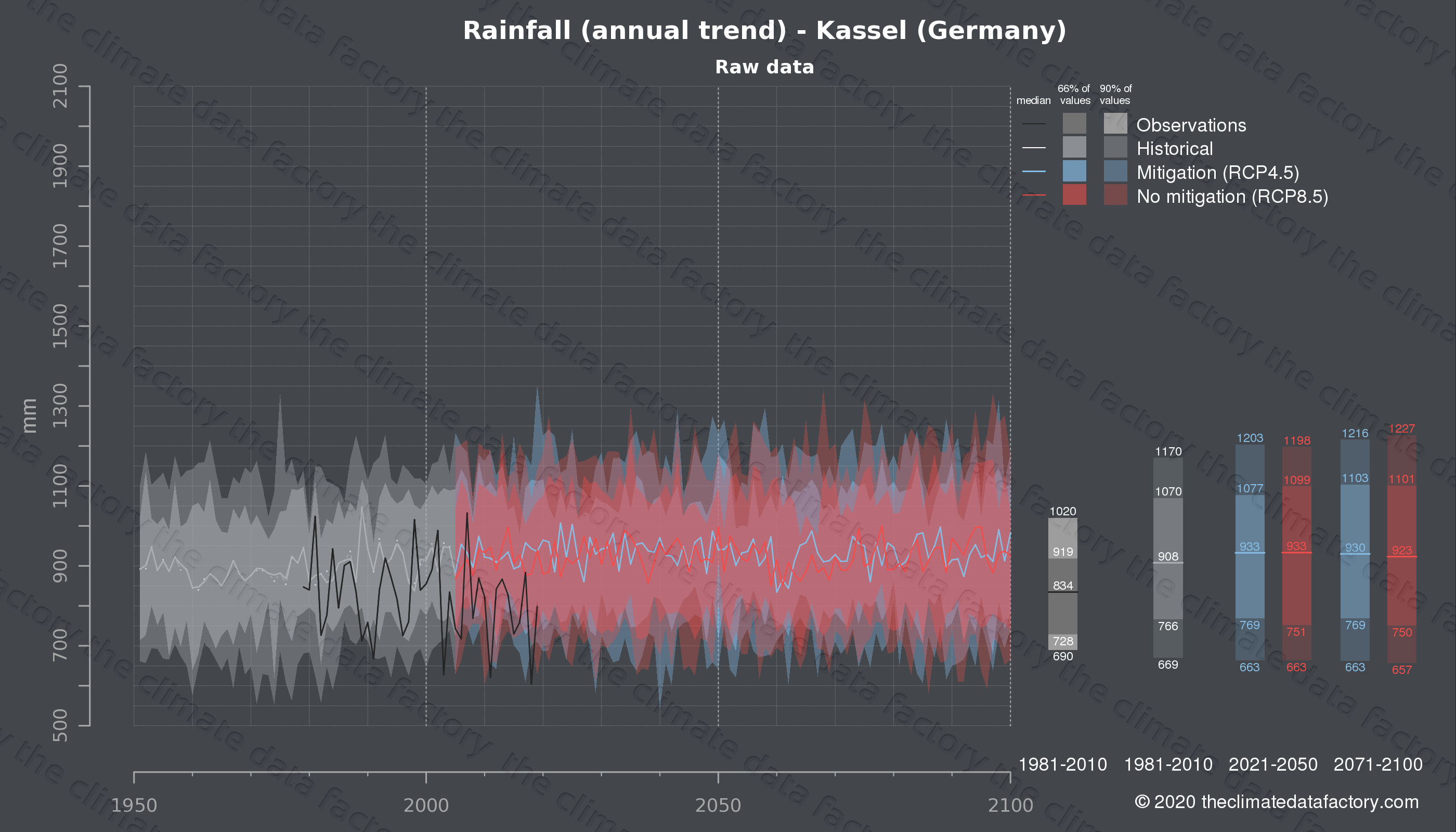 Graphic of projected rainfall for Kassel (Germany) under two climate change mitigation policy scenarios (RCP4.5, RCP8.5). Represented climate data are raw data from IPCC models. https://theclimatedatafactory.com