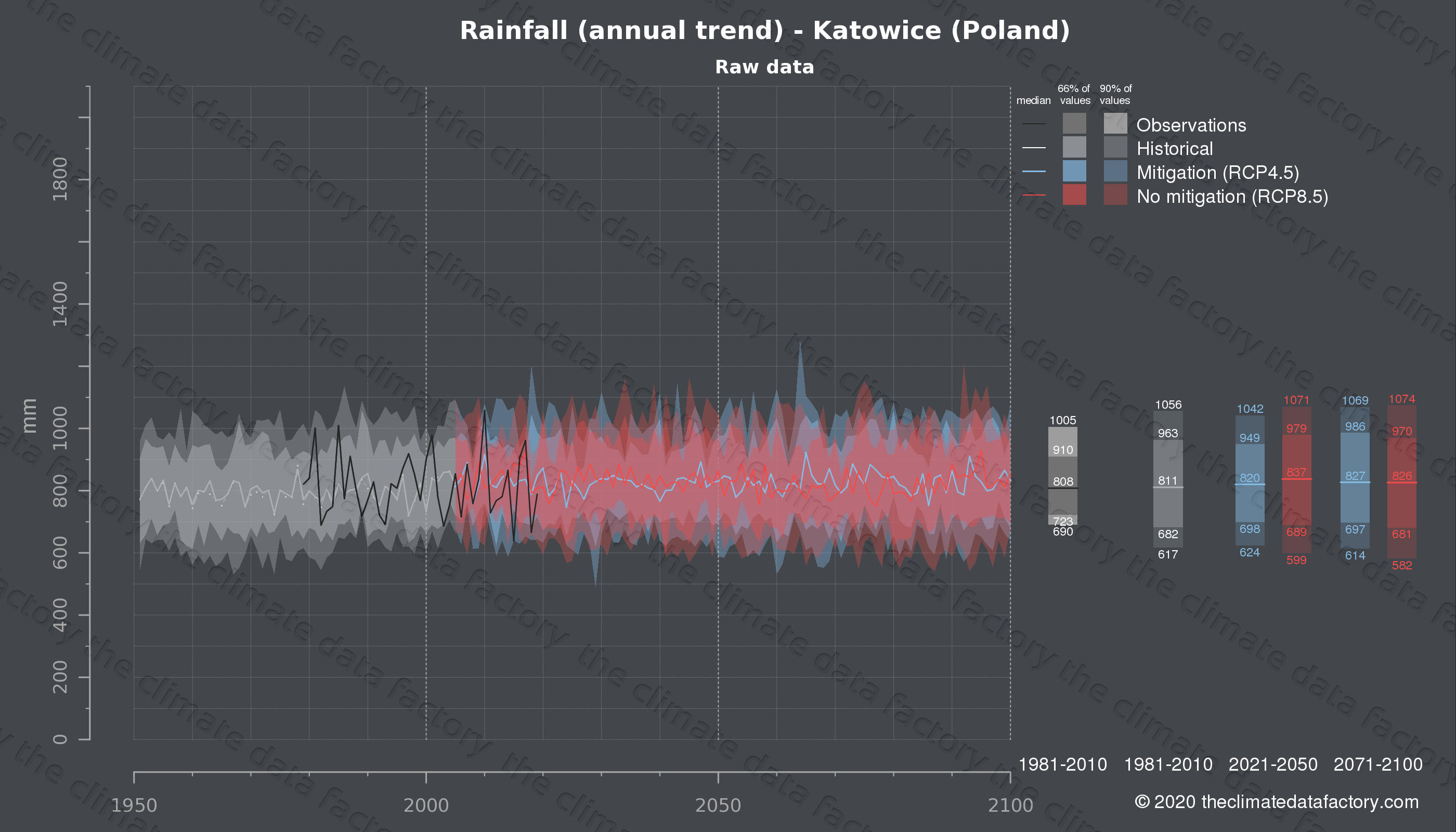 Graphic of projected rainfall for Katowice (Poland) under two climate change mitigation policy scenarios (RCP4.5, RCP8.5). Represented climate data are raw data from IPCC models. https://theclimatedatafactory.com
