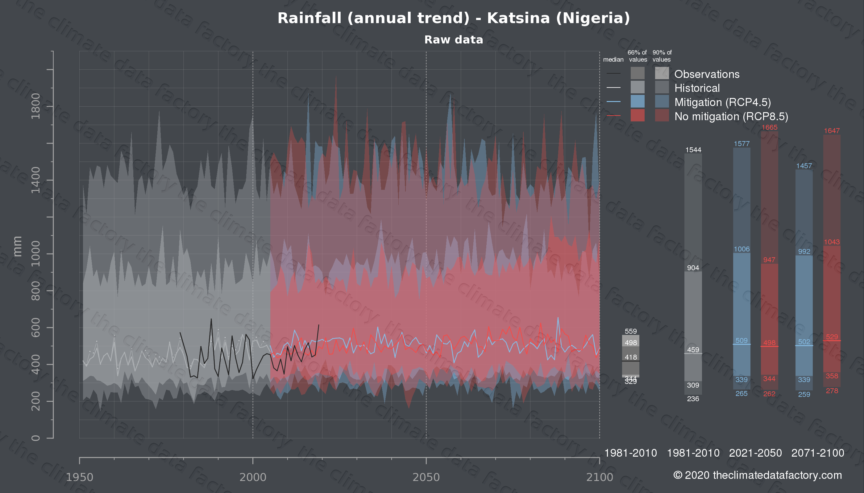 Graphic of projected rainfall for Katsina (Nigeria) under two climate change mitigation policy scenarios (RCP4.5, RCP8.5). Represented climate data are raw data from IPCC models. https://theclimatedatafactory.com