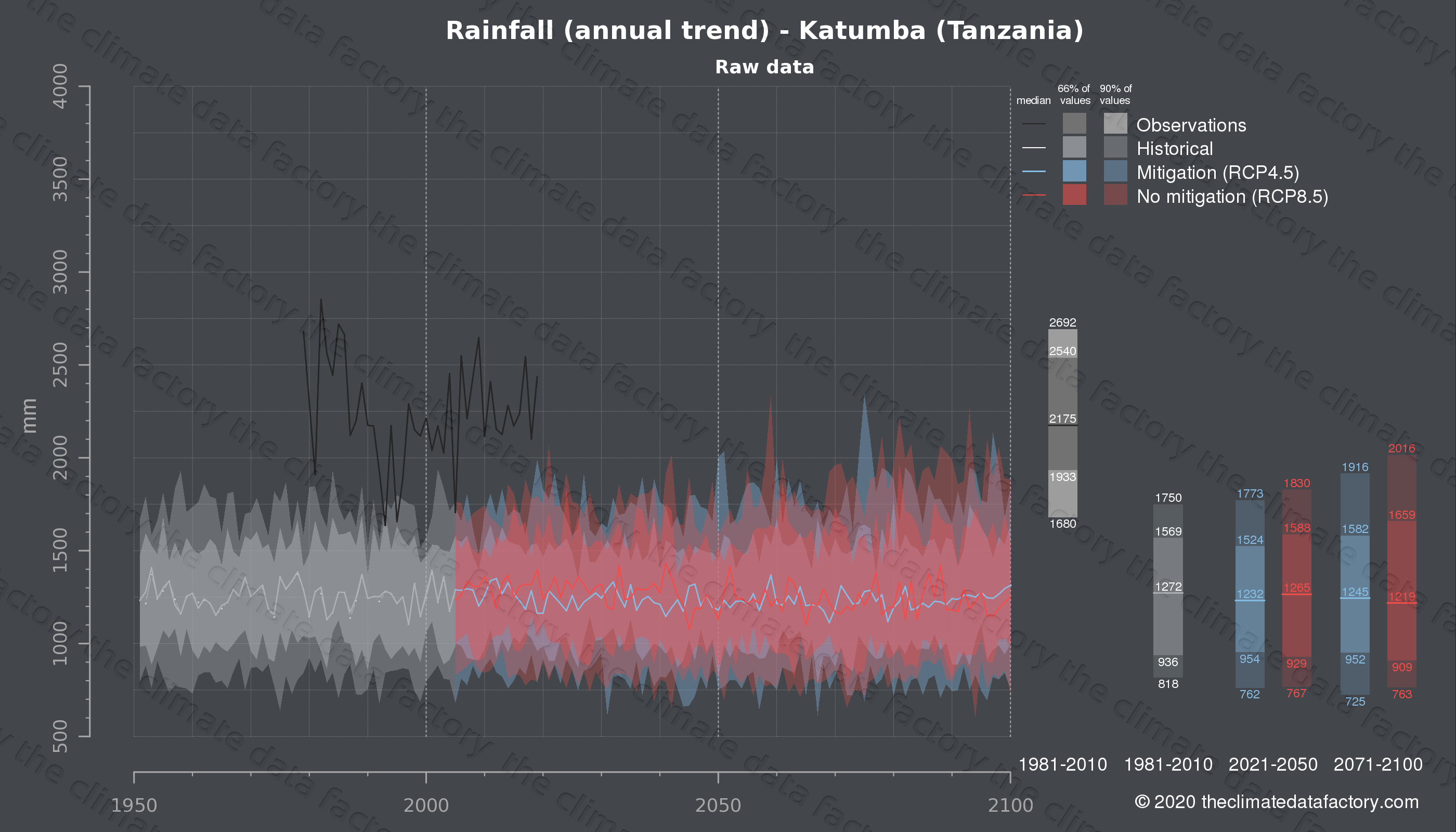 Graphic of projected rainfall for Katumba (Tanzania) under two climate change mitigation policy scenarios (RCP4.5, RCP8.5). Represented climate data are raw data from IPCC models. https://theclimatedatafactory.com