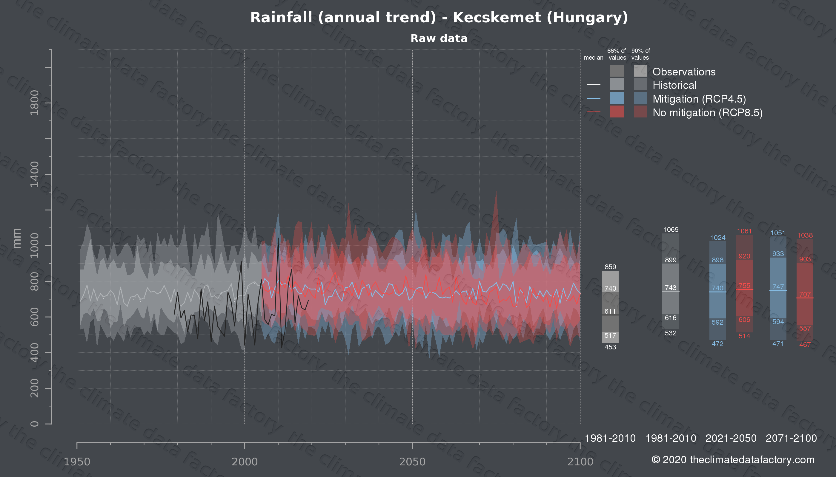 Graphic of projected rainfall for Kecskemet (Hungary) under two climate change mitigation policy scenarios (RCP4.5, RCP8.5). Represented climate data are raw data from IPCC models. https://theclimatedatafactory.com