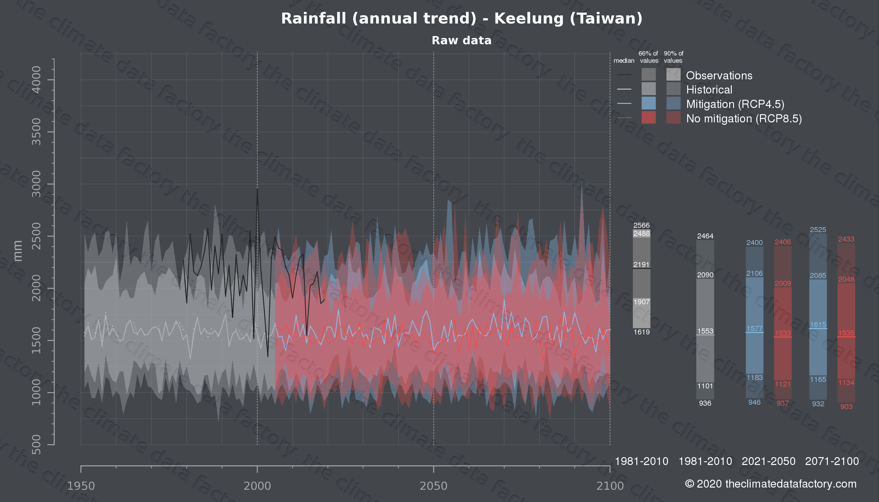 Graphic of projected rainfall for Keelung (Taiwan) under two climate change mitigation policy scenarios (RCP4.5, RCP8.5). Represented climate data are raw data from IPCC models. https://theclimatedatafactory.com