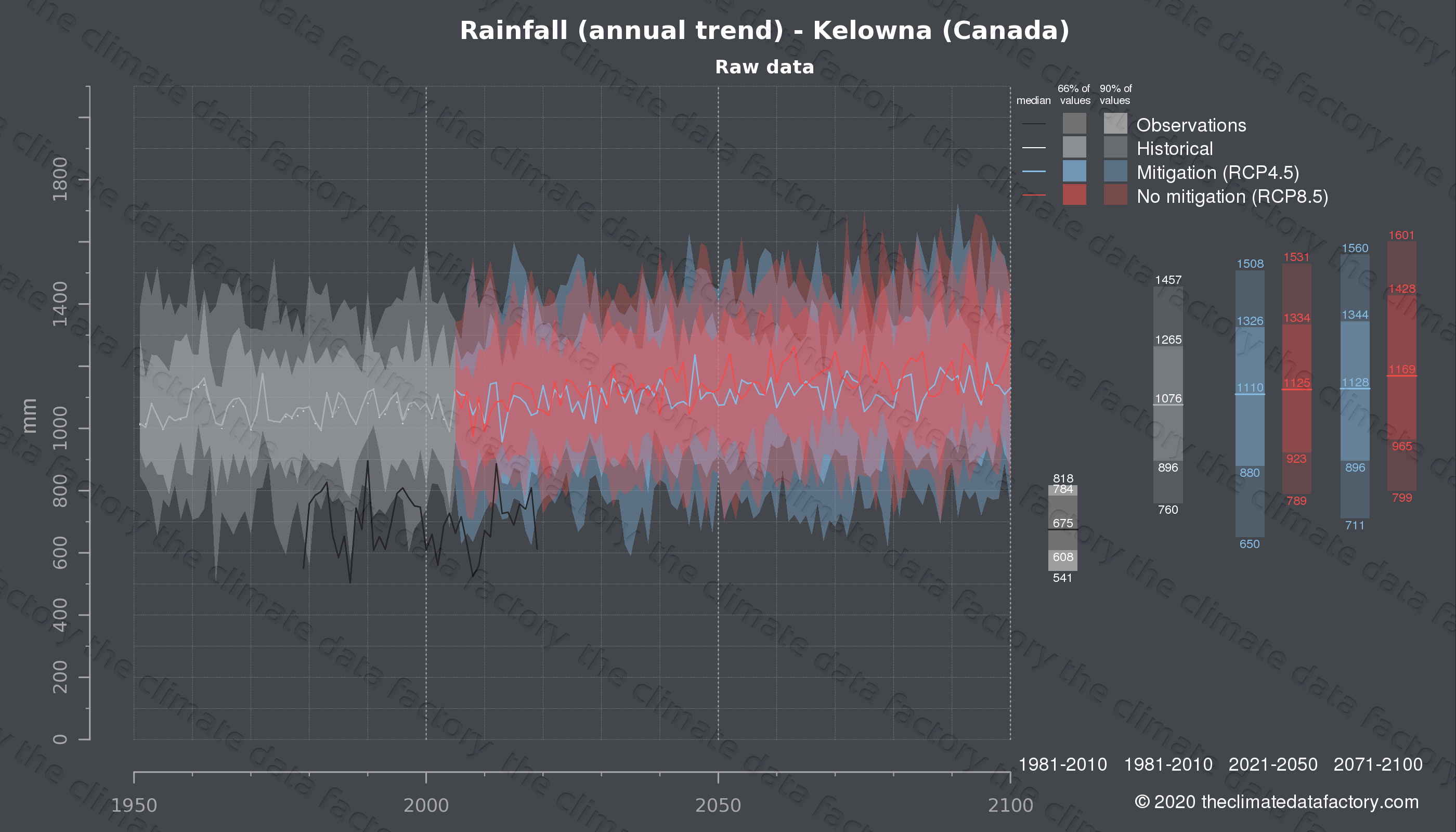 Graphic of projected rainfall for Kelowna (Canada) under two climate change mitigation policy scenarios (RCP4.5, RCP8.5). Represented climate data are raw data from IPCC models. https://theclimatedatafactory.com