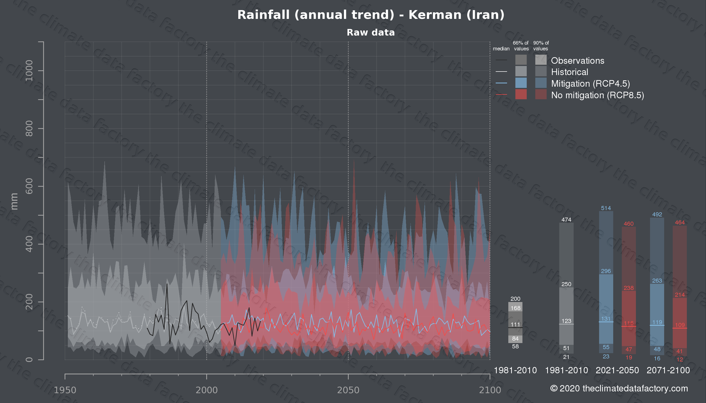 Graphic of projected rainfall for Kerman (Iran) under two climate change mitigation policy scenarios (RCP4.5, RCP8.5). Represented climate data are raw data from IPCC models. https://theclimatedatafactory.com