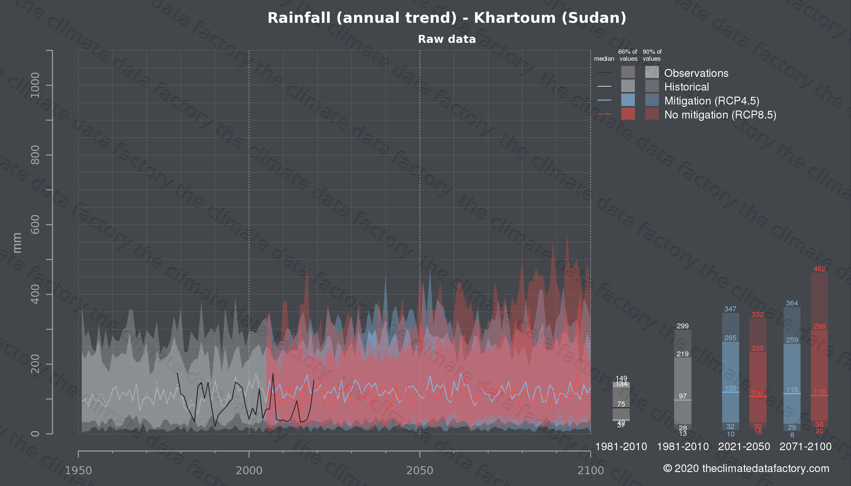 Graphic of projected rainfall for Khartoum (Sudan) under two climate change mitigation policy scenarios (RCP4.5, RCP8.5). Represented climate data are raw data from IPCC models. https://theclimatedatafactory.com