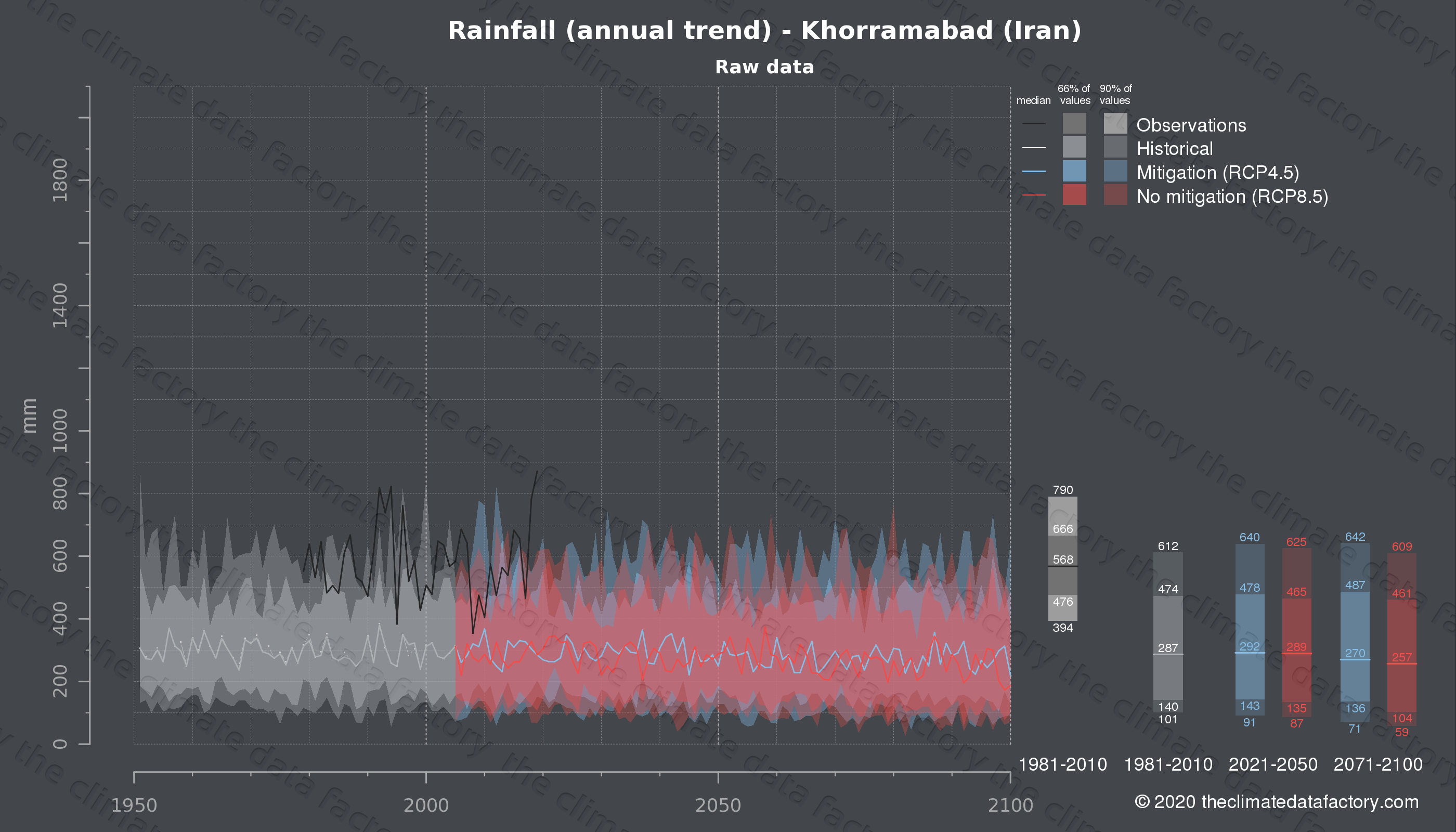 Graphic of projected rainfall for Khorramabad (Iran) under two climate change mitigation policy scenarios (RCP4.5, RCP8.5). Represented climate data are raw data from IPCC models. https://theclimatedatafactory.com