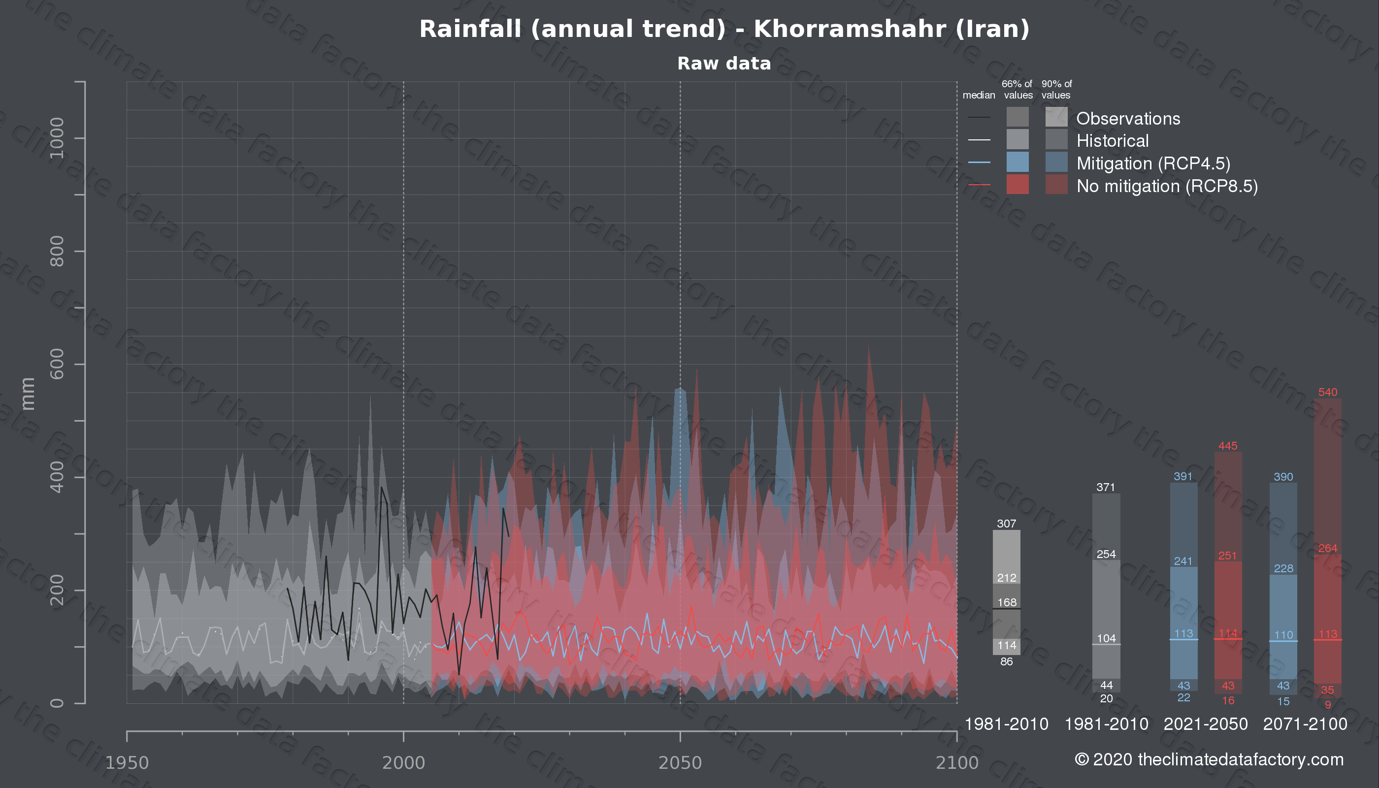 Graphic of projected rainfall for Khorramshahr (Iran) under two climate change mitigation policy scenarios (RCP4.5, RCP8.5). Represented climate data are raw data from IPCC models. https://theclimatedatafactory.com
