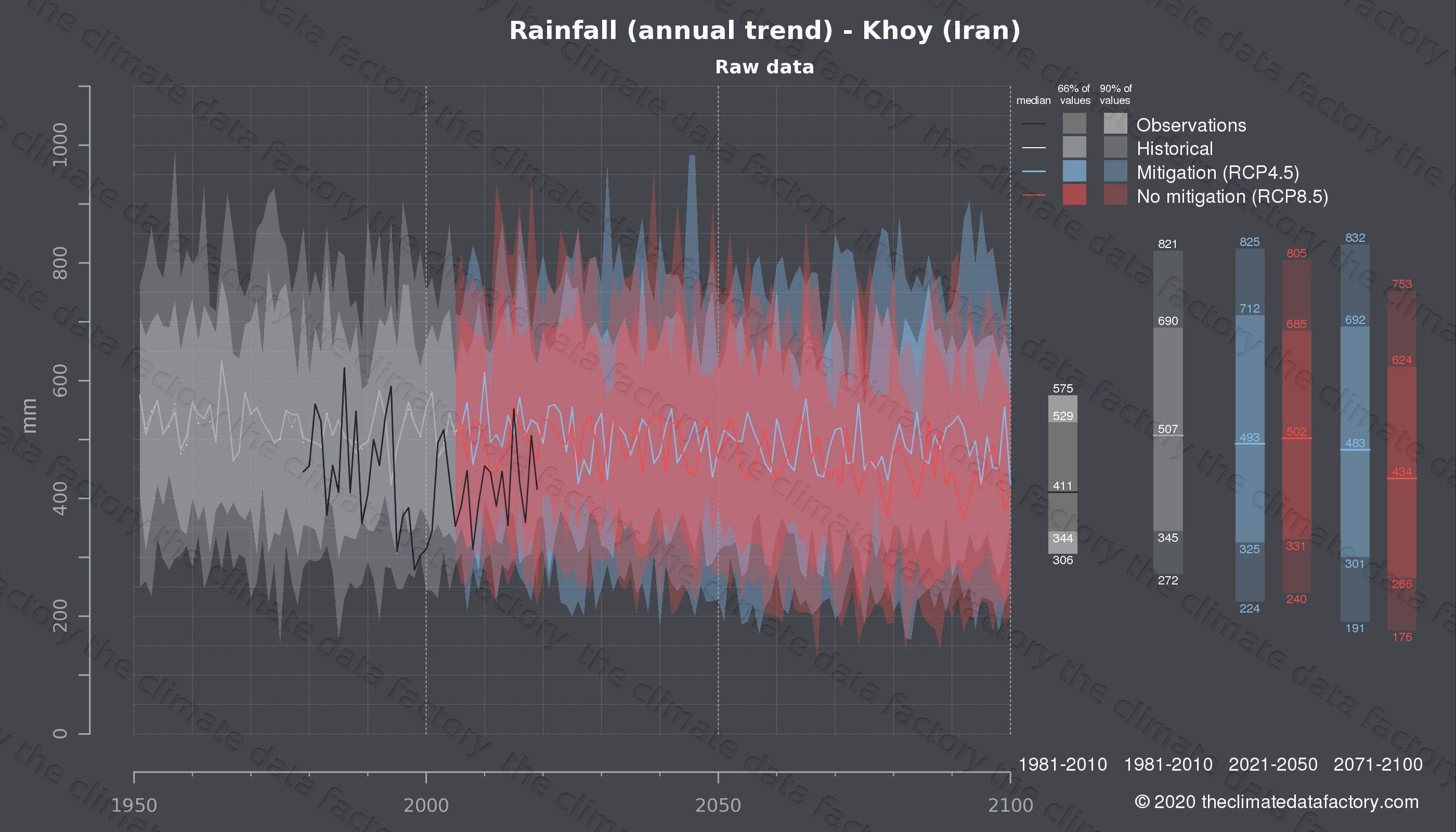 Graphic of projected rainfall for Khoy (Iran) under two climate change mitigation policy scenarios (RCP4.5, RCP8.5). Represented climate data are raw data from IPCC models. https://theclimatedatafactory.com