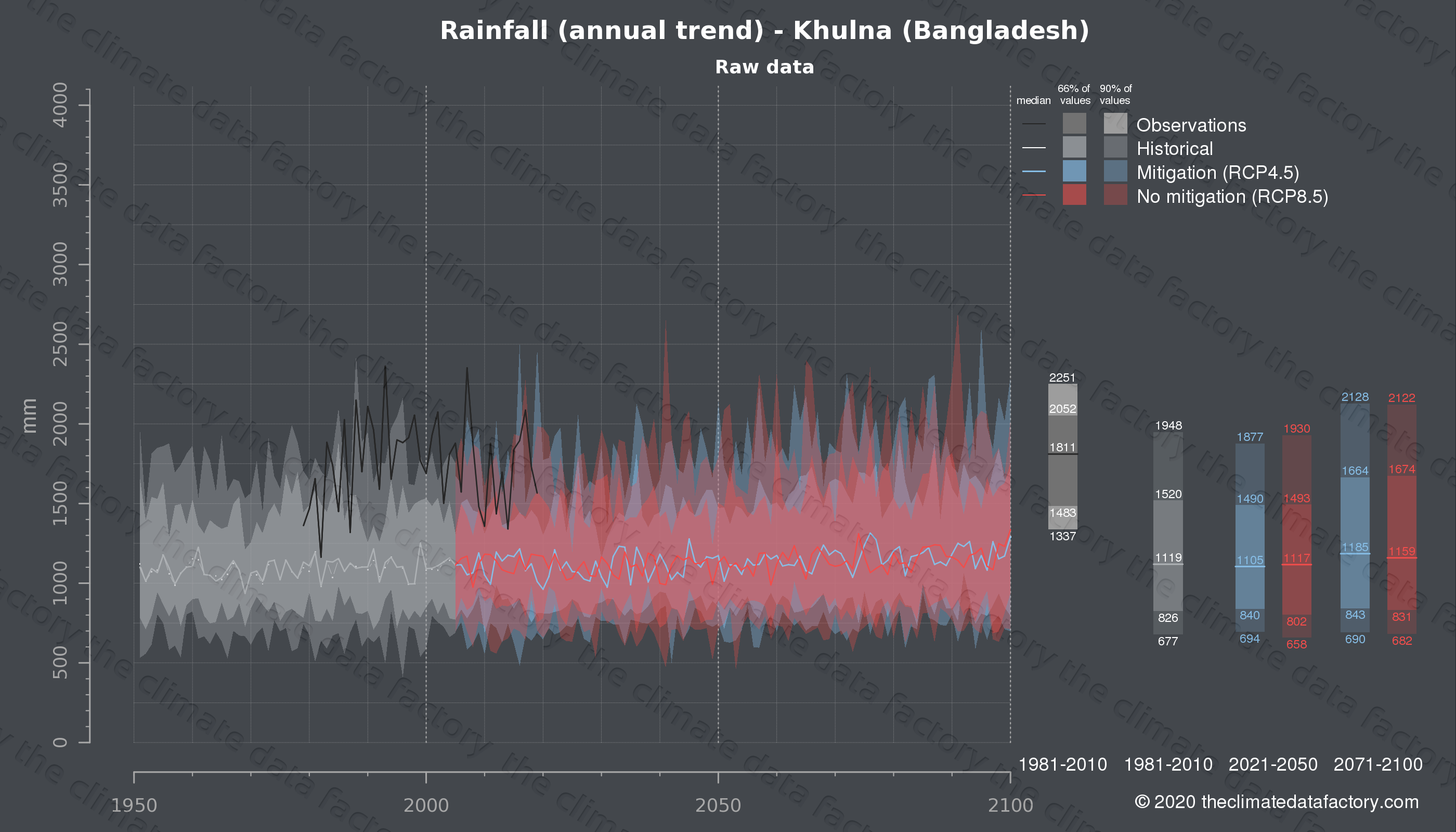 Graphic of projected rainfall for Khulna (Bangladesh) under two climate change mitigation policy scenarios (RCP4.5, RCP8.5). Represented climate data are raw data from IPCC models. https://theclimatedatafactory.com