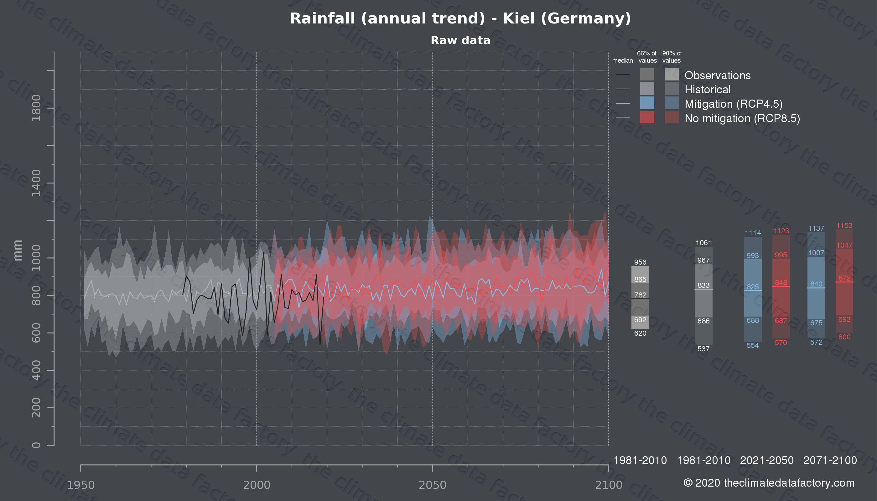Graphic of projected rainfall for Kiel (Germany) under two climate change mitigation policy scenarios (RCP4.5, RCP8.5). Represented climate data are raw data from IPCC models. https://theclimatedatafactory.com