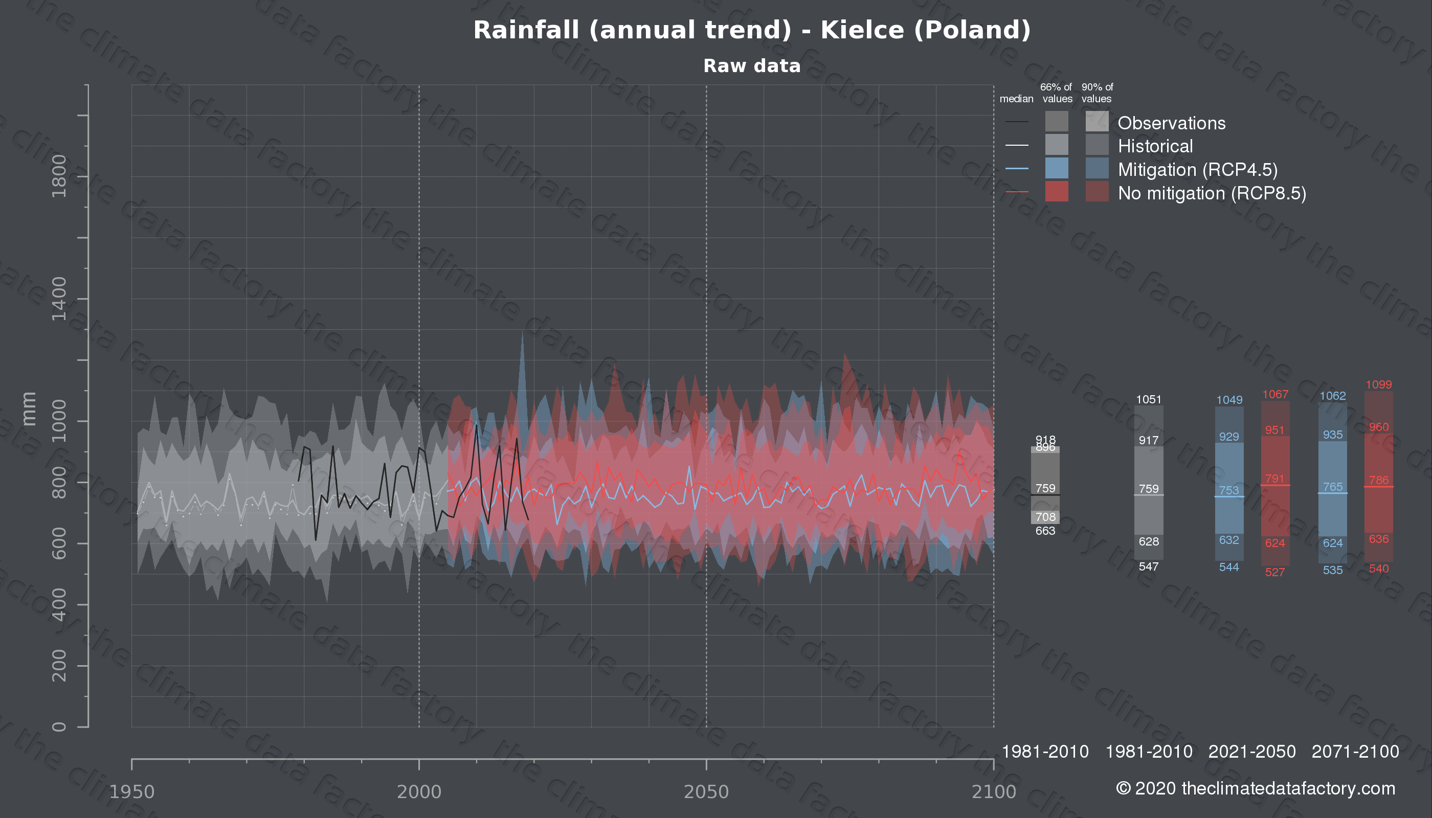 Graphic of projected rainfall for Kielce (Poland) under two climate change mitigation policy scenarios (RCP4.5, RCP8.5). Represented climate data are raw data from IPCC models. https://theclimatedatafactory.com