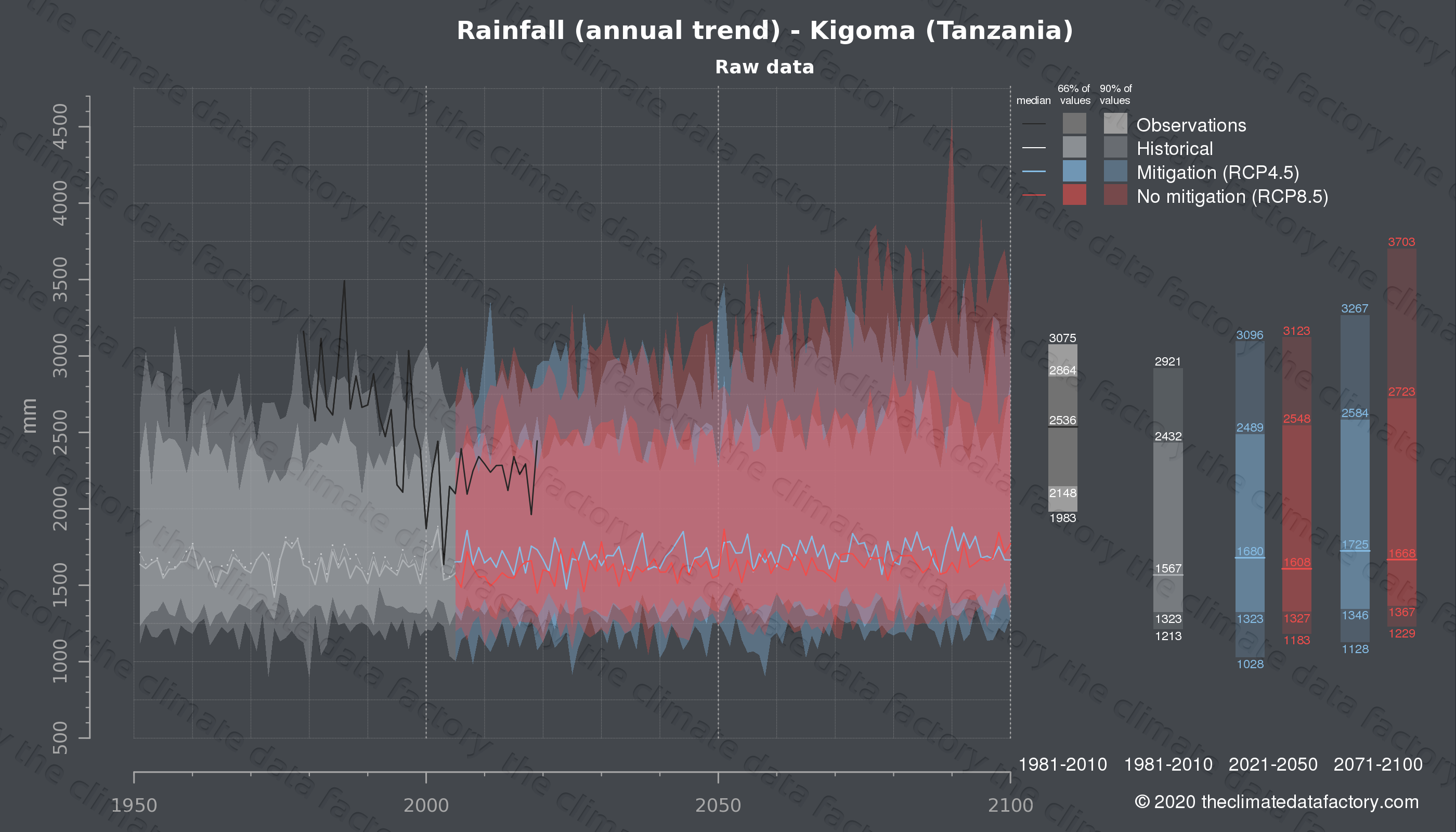 Graphic of projected rainfall for Kigoma (Tanzania) under two climate change mitigation policy scenarios (RCP4.5, RCP8.5). Represented climate data are raw data from IPCC models. https://theclimatedatafactory.com