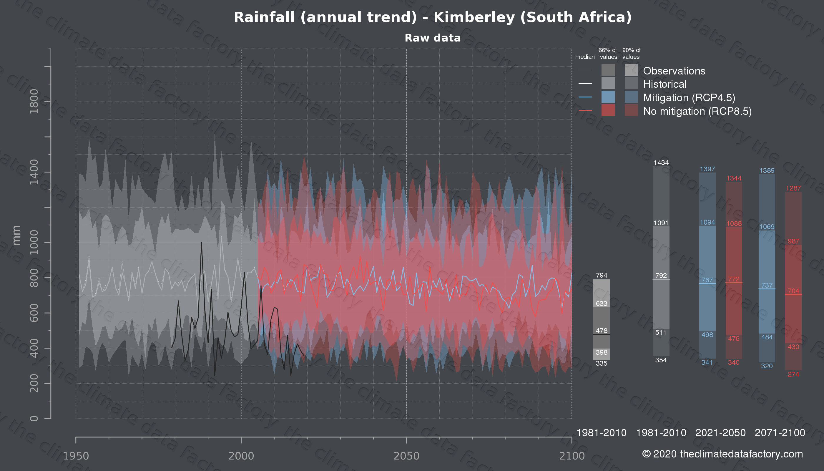 Graphic of projected rainfall for Kimberley (South Africa) under two climate change mitigation policy scenarios (RCP4.5, RCP8.5). Represented climate data are raw data from IPCC models. https://theclimatedatafactory.com